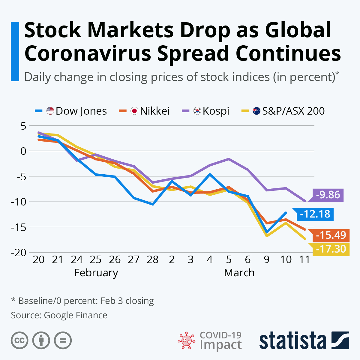 Chart Stock Markets Drop As Global Coronavirus Spread Continues Statista