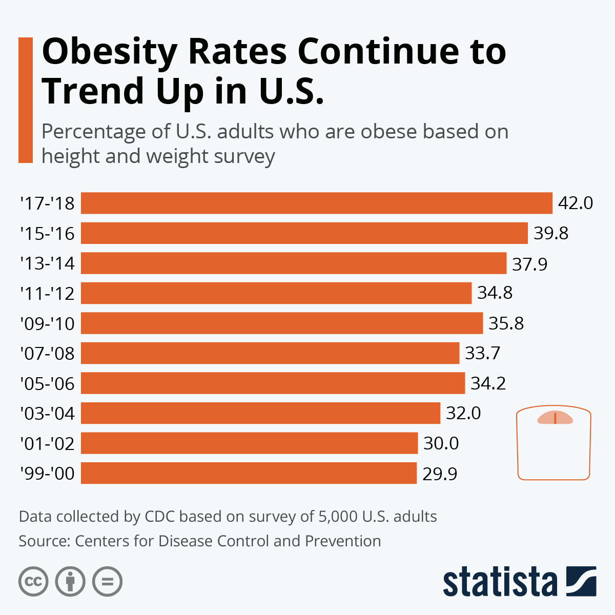 Chart Obesity Rates Continue To Trend Up In U S Statista