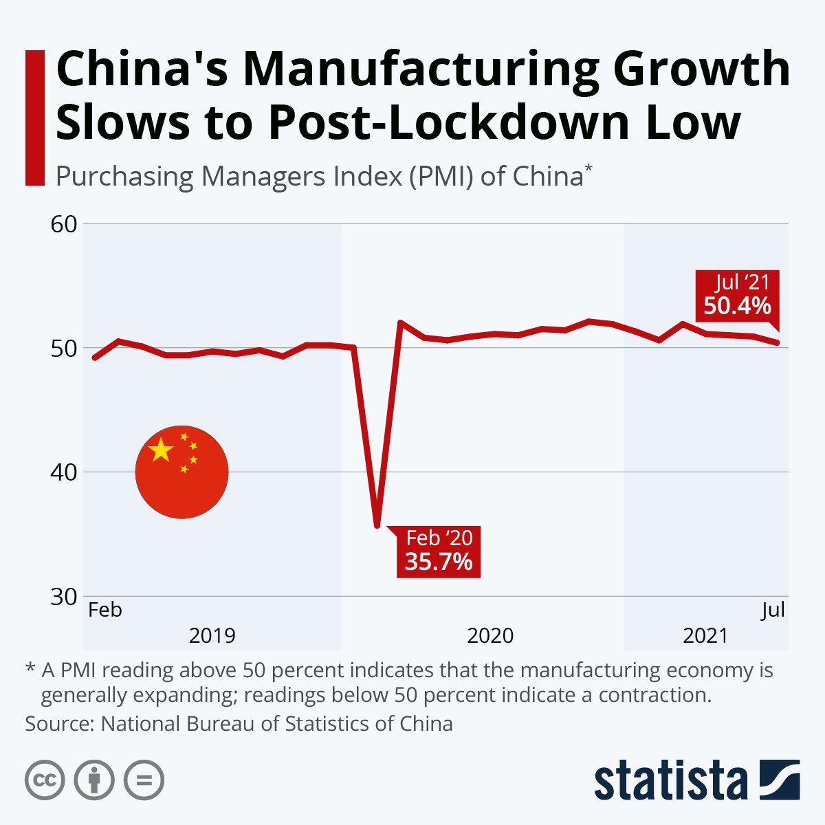 Chart China's Manufacturing Growth Slows to Post Lockdown Low ...