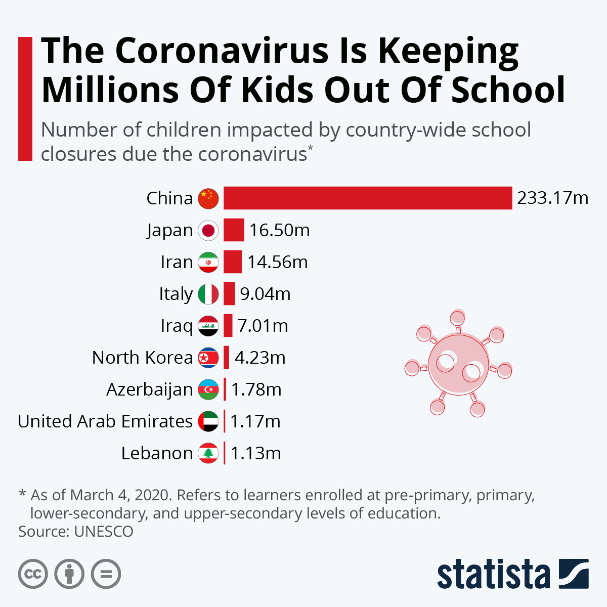 chart  the coronavirus is keeping millions of kids out of