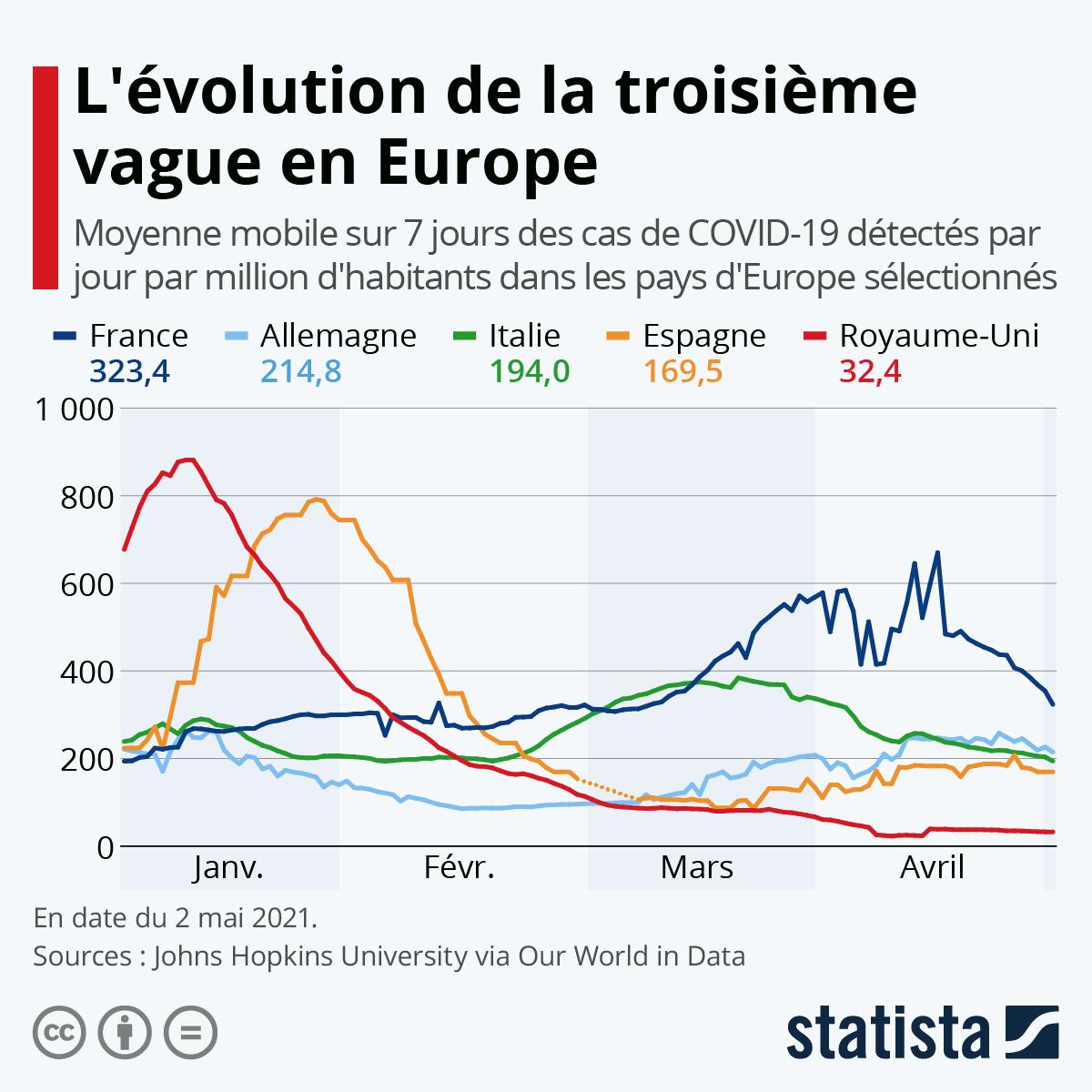 Graphique L Europe Face A La Seconde Vague Statista