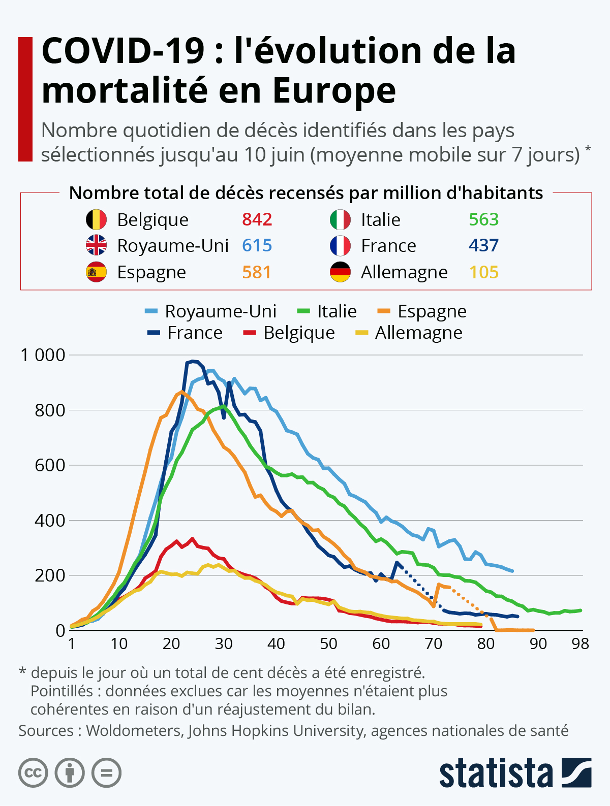 Graphique Covid 19 L Evolution De La Mortalite En Europe Statista