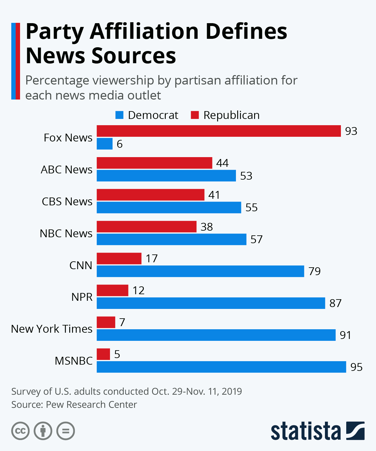Picture of: Chart Party Affiliation Defines News Sources Statista
