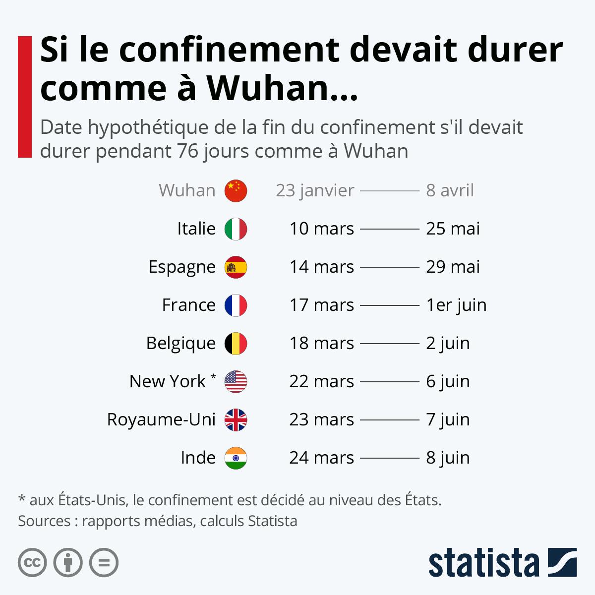 Graphique A Quelle Date Le Confinement Prendrait Il Fin S Il Devait Durer Comme A Wuhan Statista