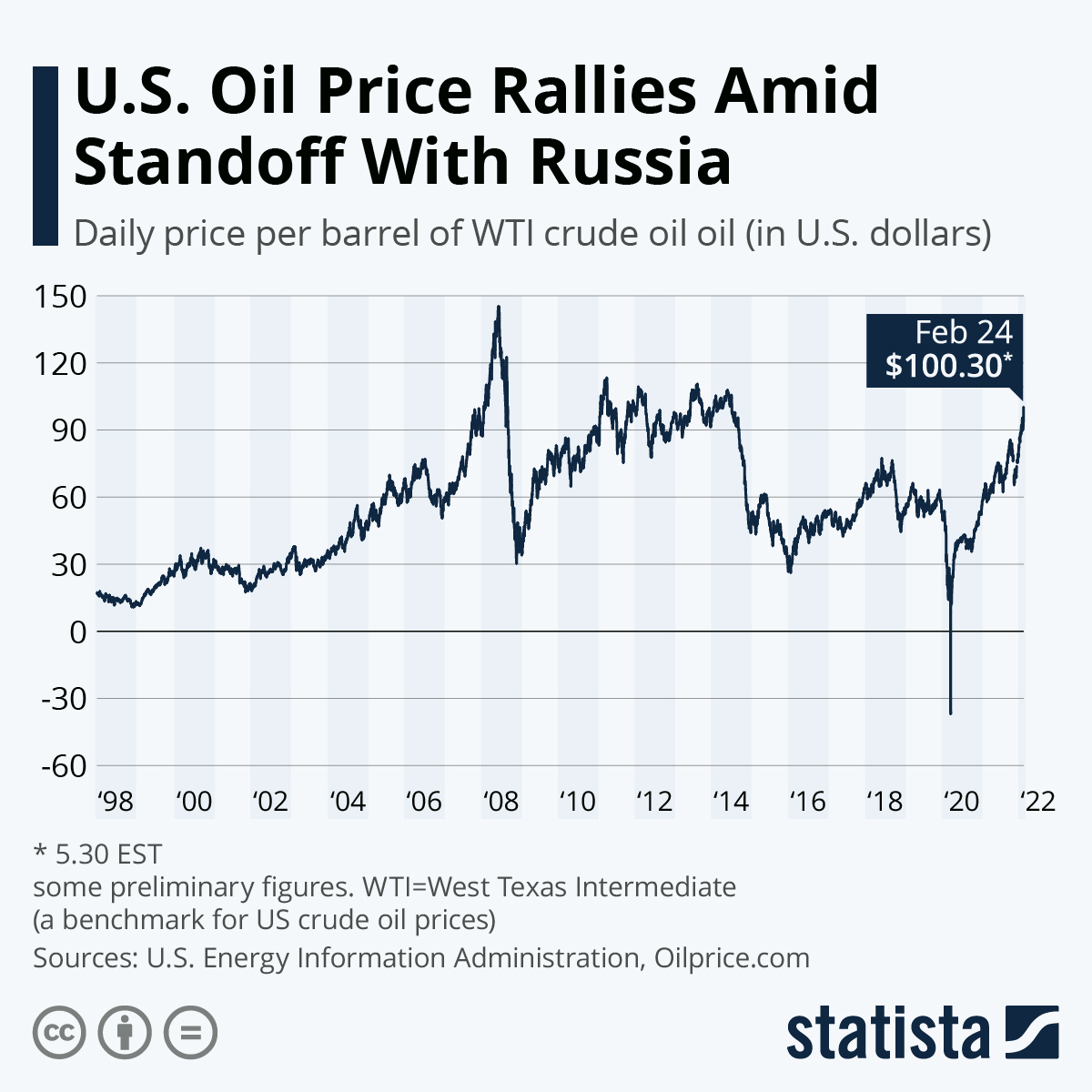 Chart U S Oil Price Collapses To Lowest Level Since 1999 Statista