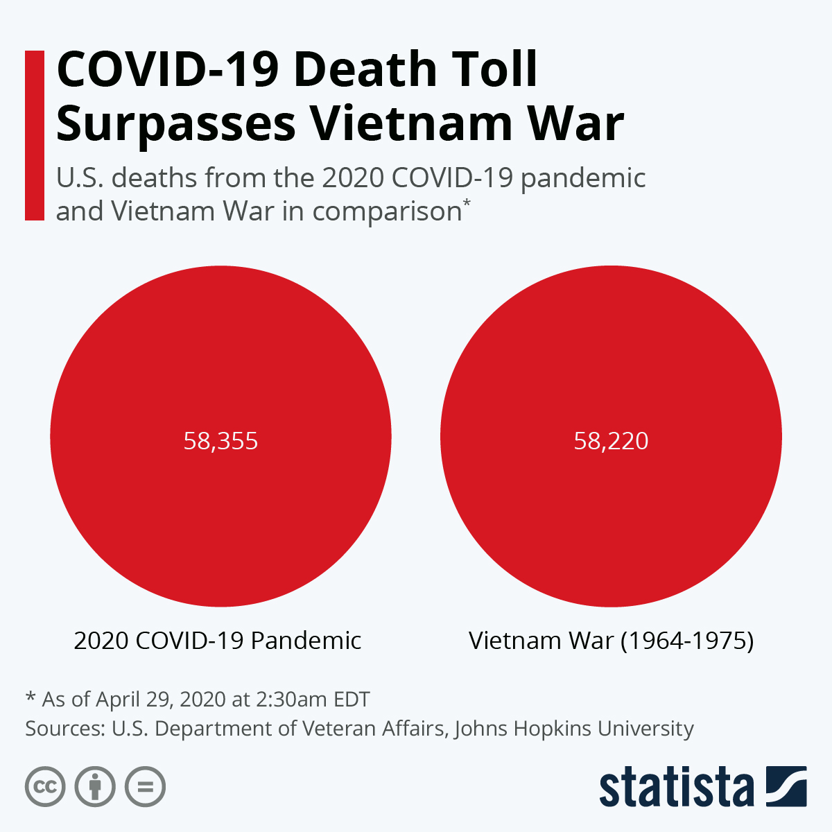 Chart Covid 19 Death Toll Surpasses Vietnam War Statista