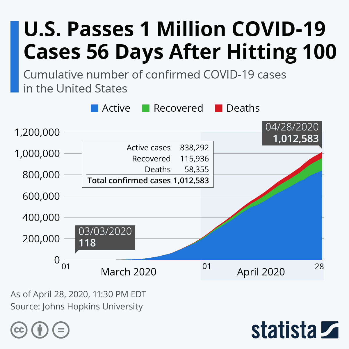 Chart U S Passes 1 Million Covid 19 Cases 56 Days After Hitting 100 Statista