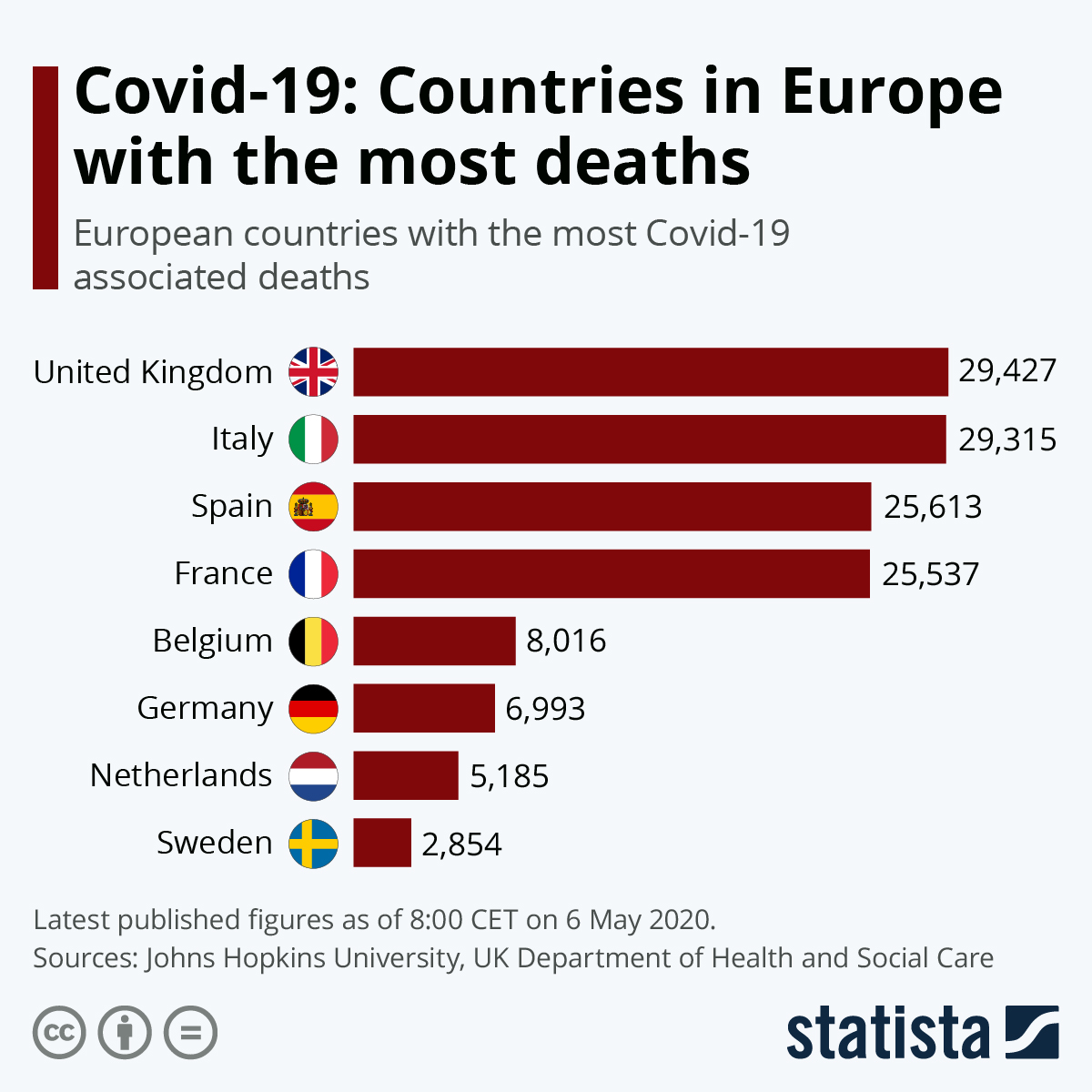 Chart Covid 19 Countries In Europe With The Most Deaths Statista