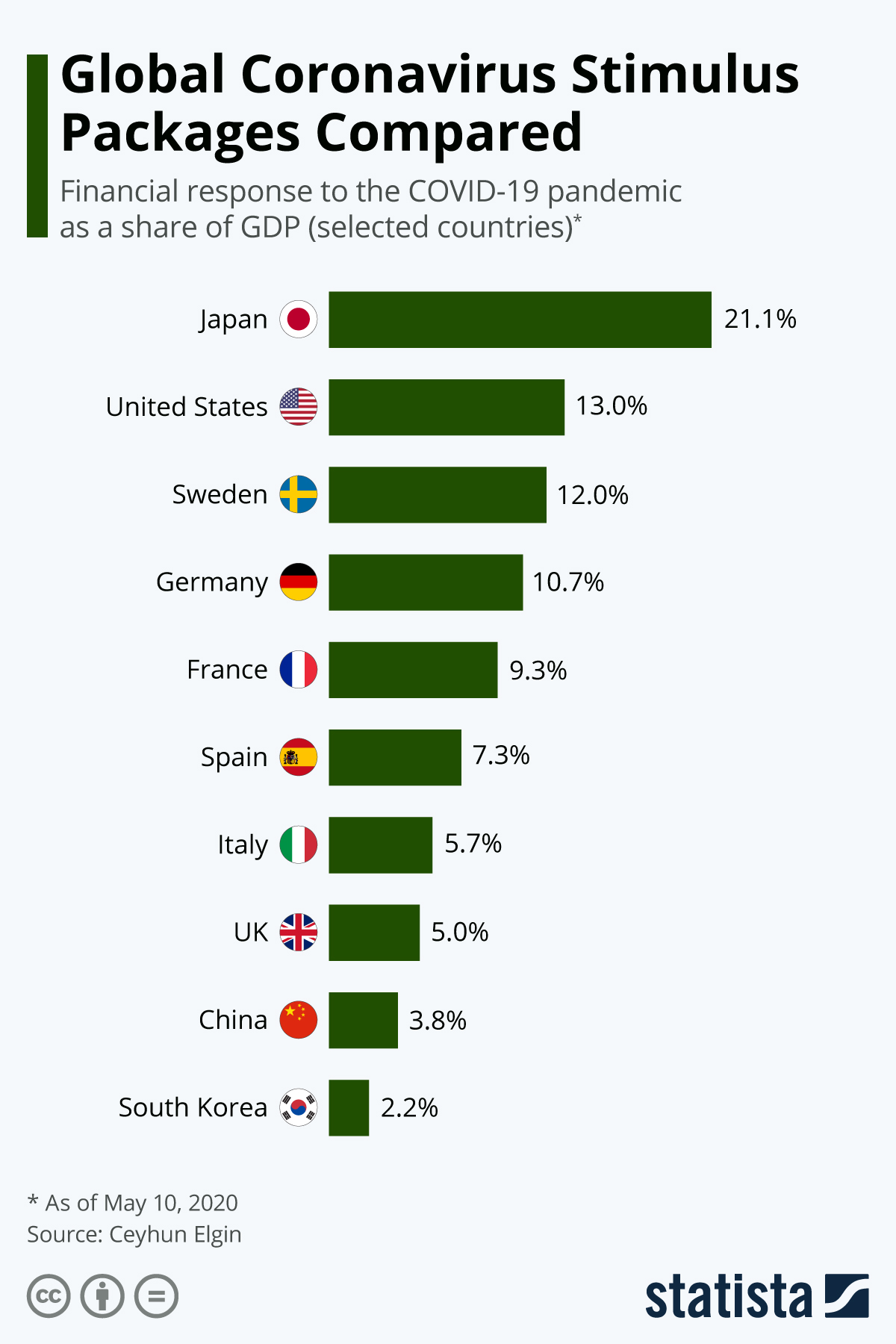 Chart Global Coronavirus Stimulus Packages Compared Statista