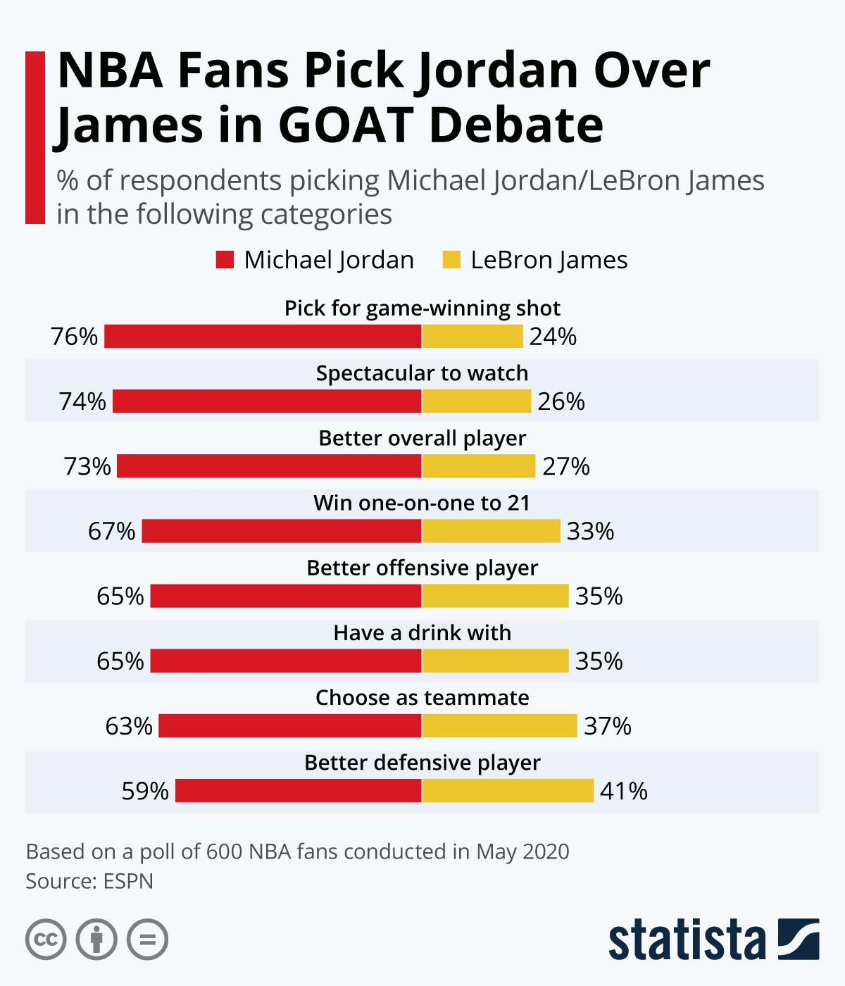 Chart: NBA Fans Pick Jordan Over James