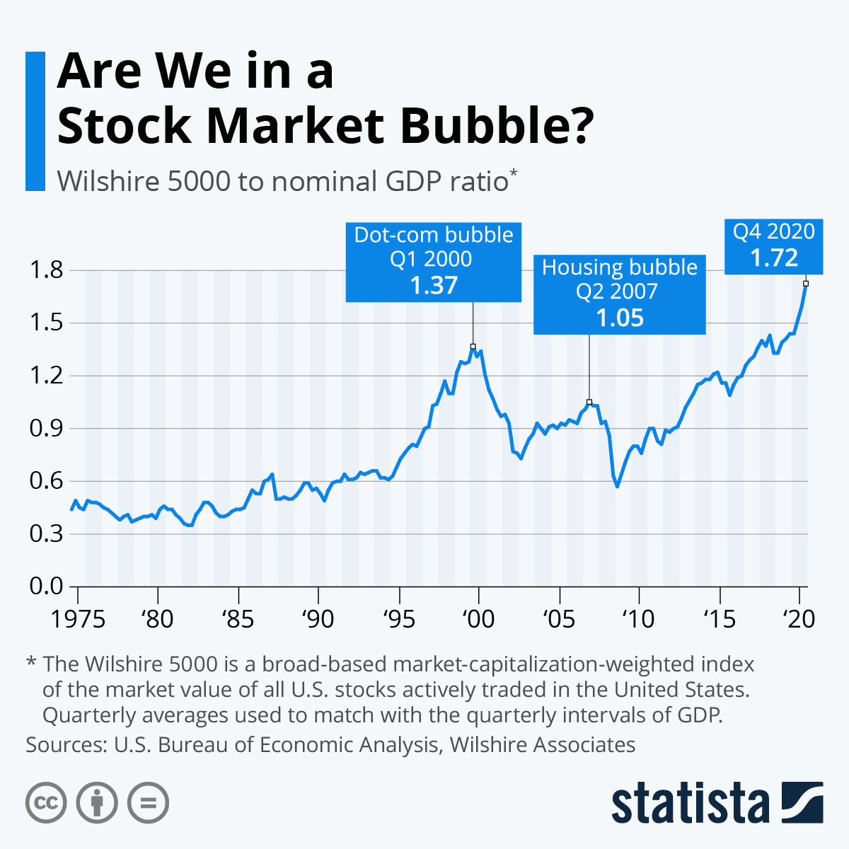 Chart Are We In A Stock Market Bubble