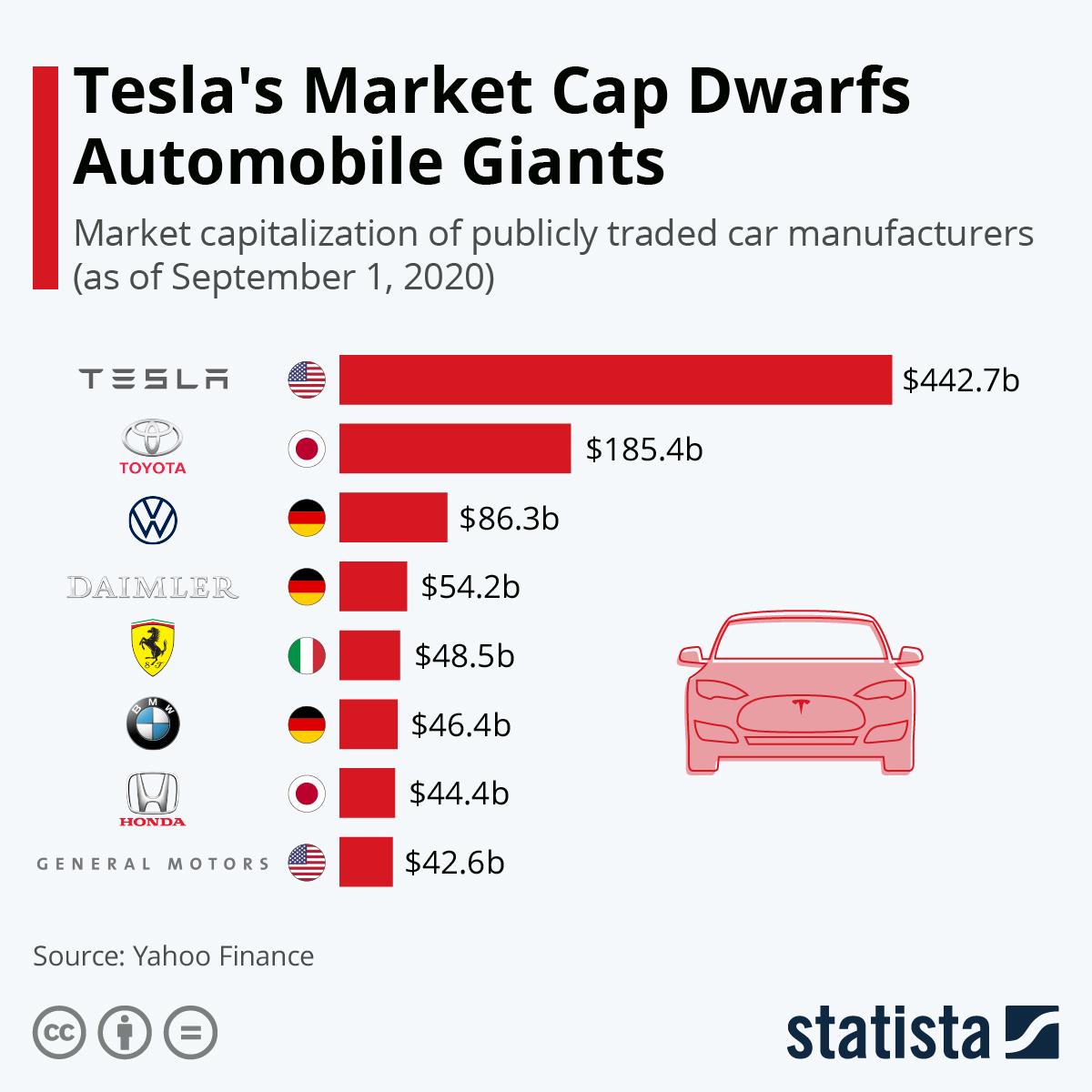 Chart Tesla S Market Cap Dwarfs Automobile Giants Statista