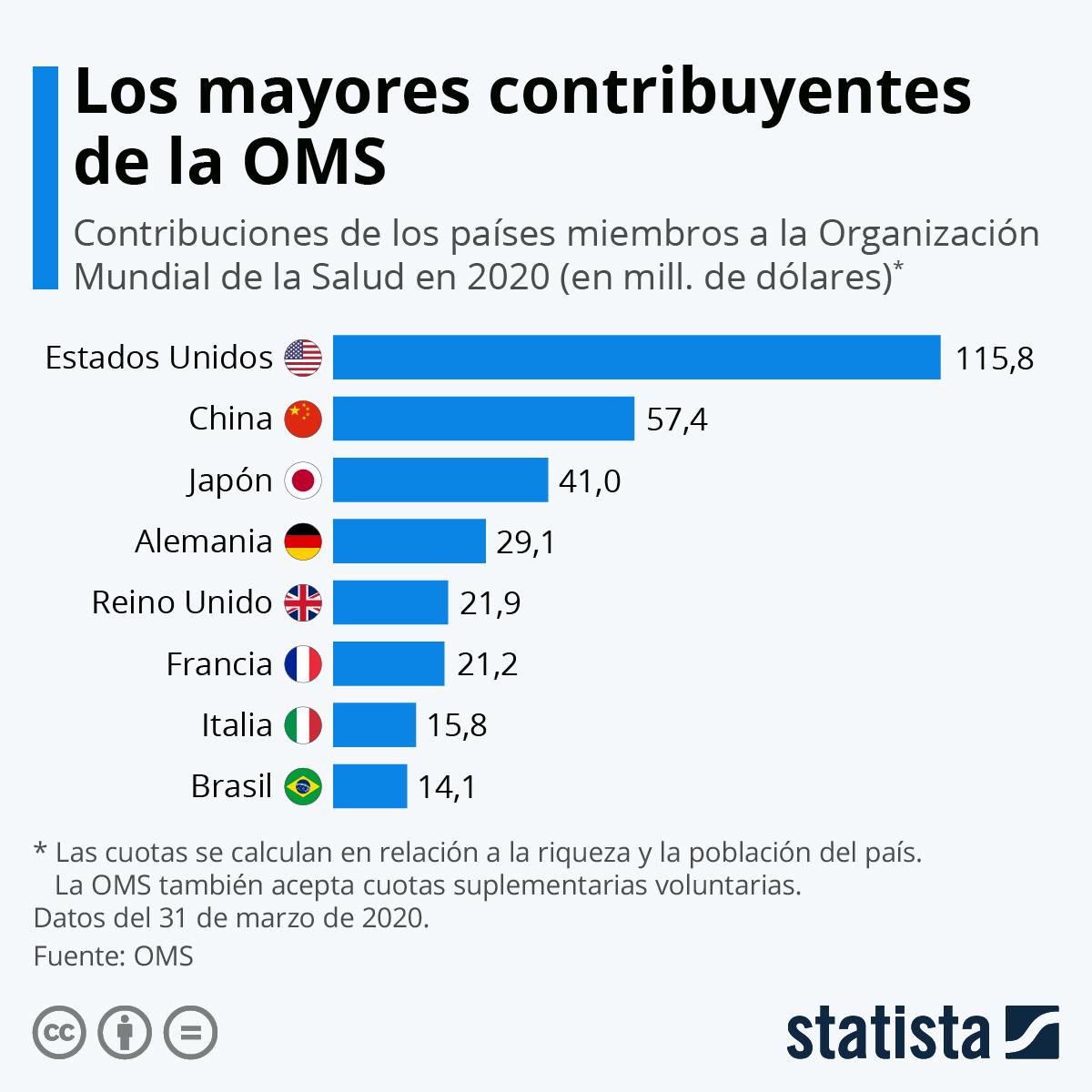 Gráfico: Los mayores contribuyentes de la OMS | Statista
