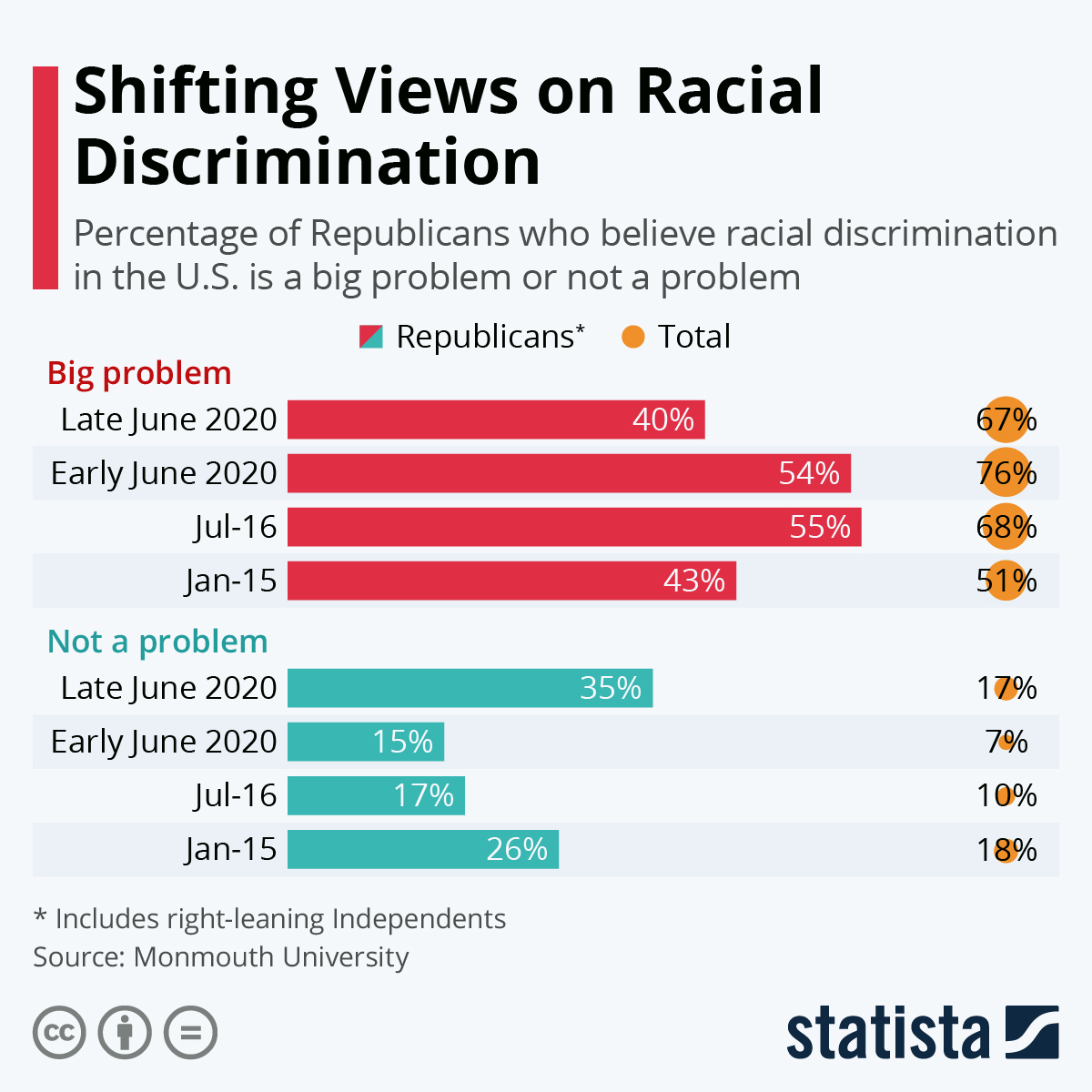 By race statistics racism Hate Crime