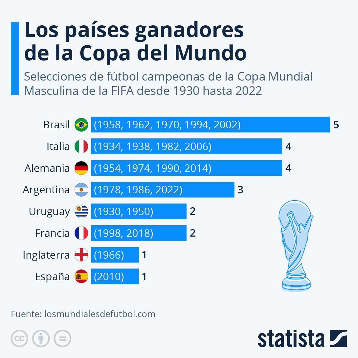 Gráfico Los Países Campeones De La Copa Mundial De La Fifa Statista