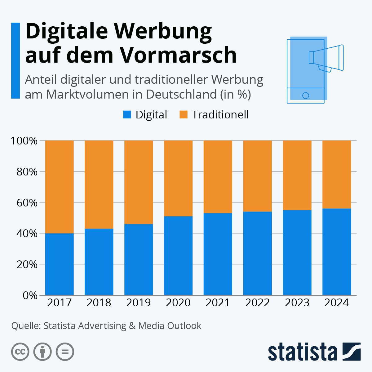 Infografik: Digitale Werbung auf dem Vormarsch