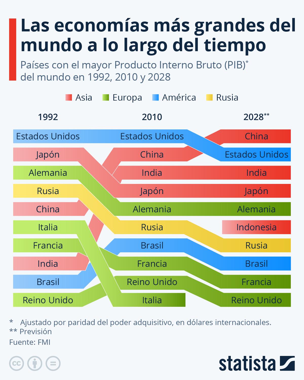 Gráfico Las Mayores Potencias Económicas Del Mundo A Lo Largo Del Tiempo Statista