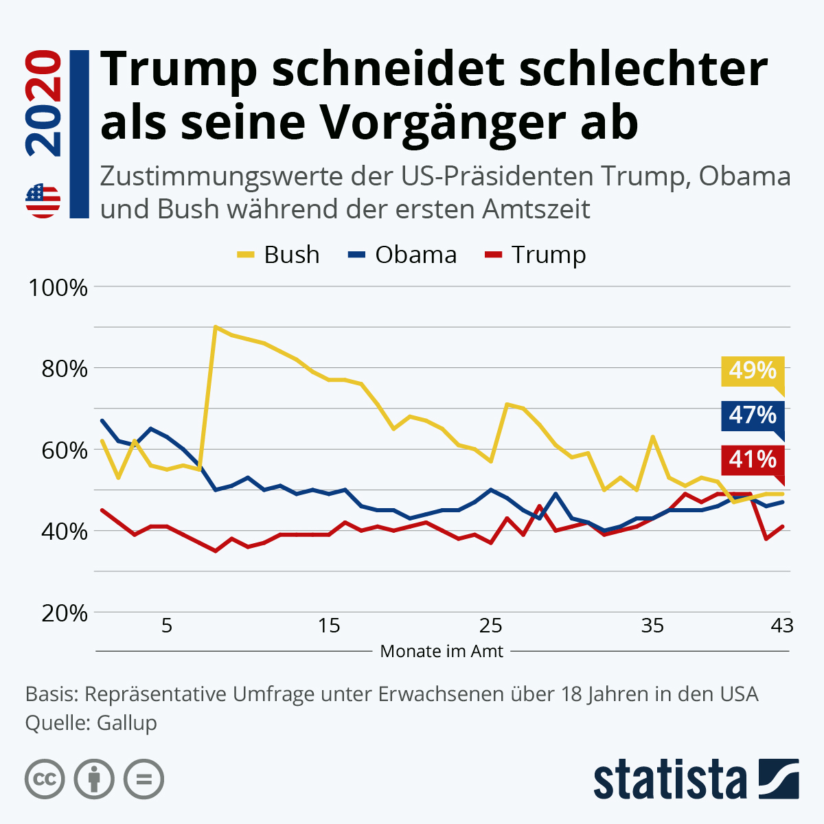 Trump Wahlprognose