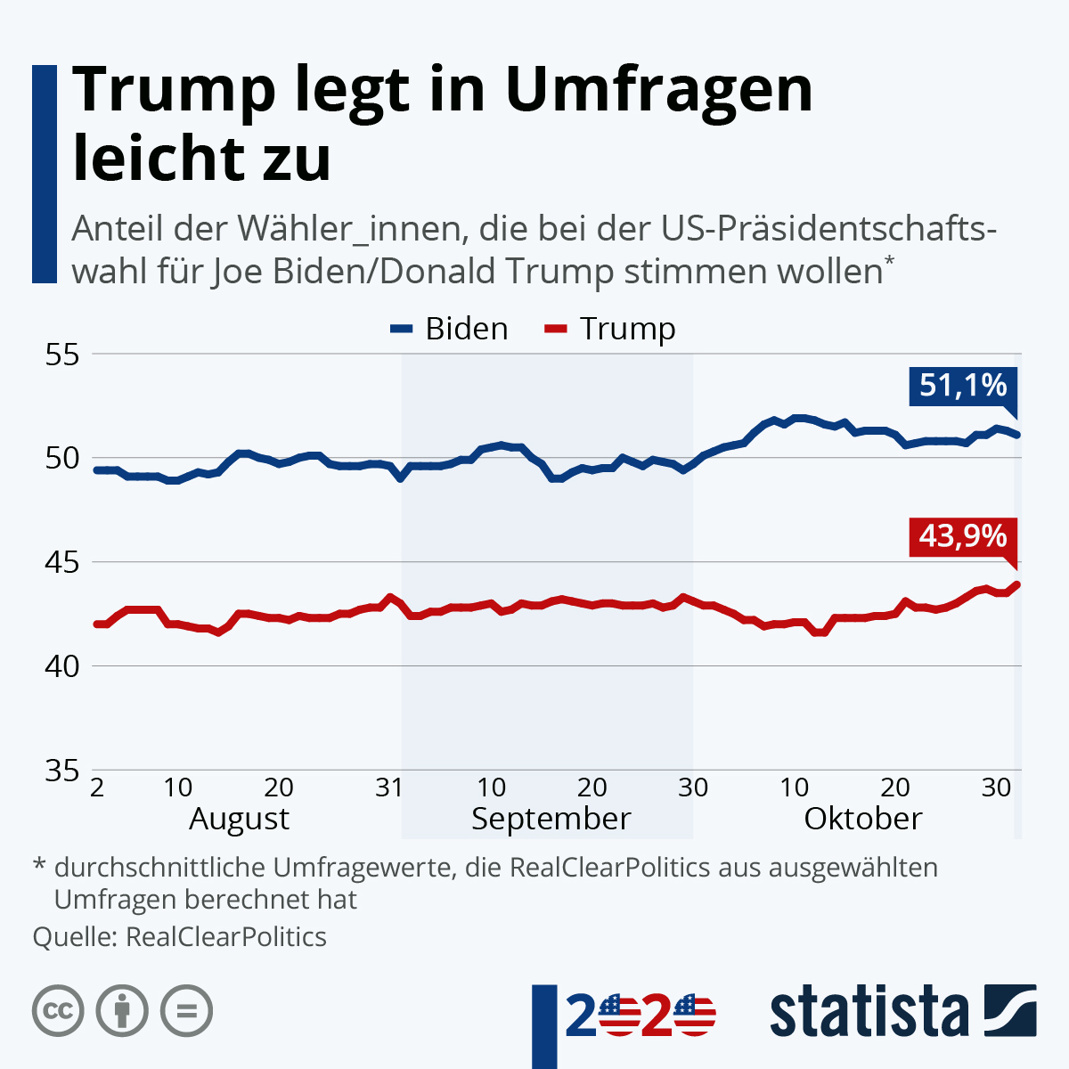 Trump Biden Umfrage