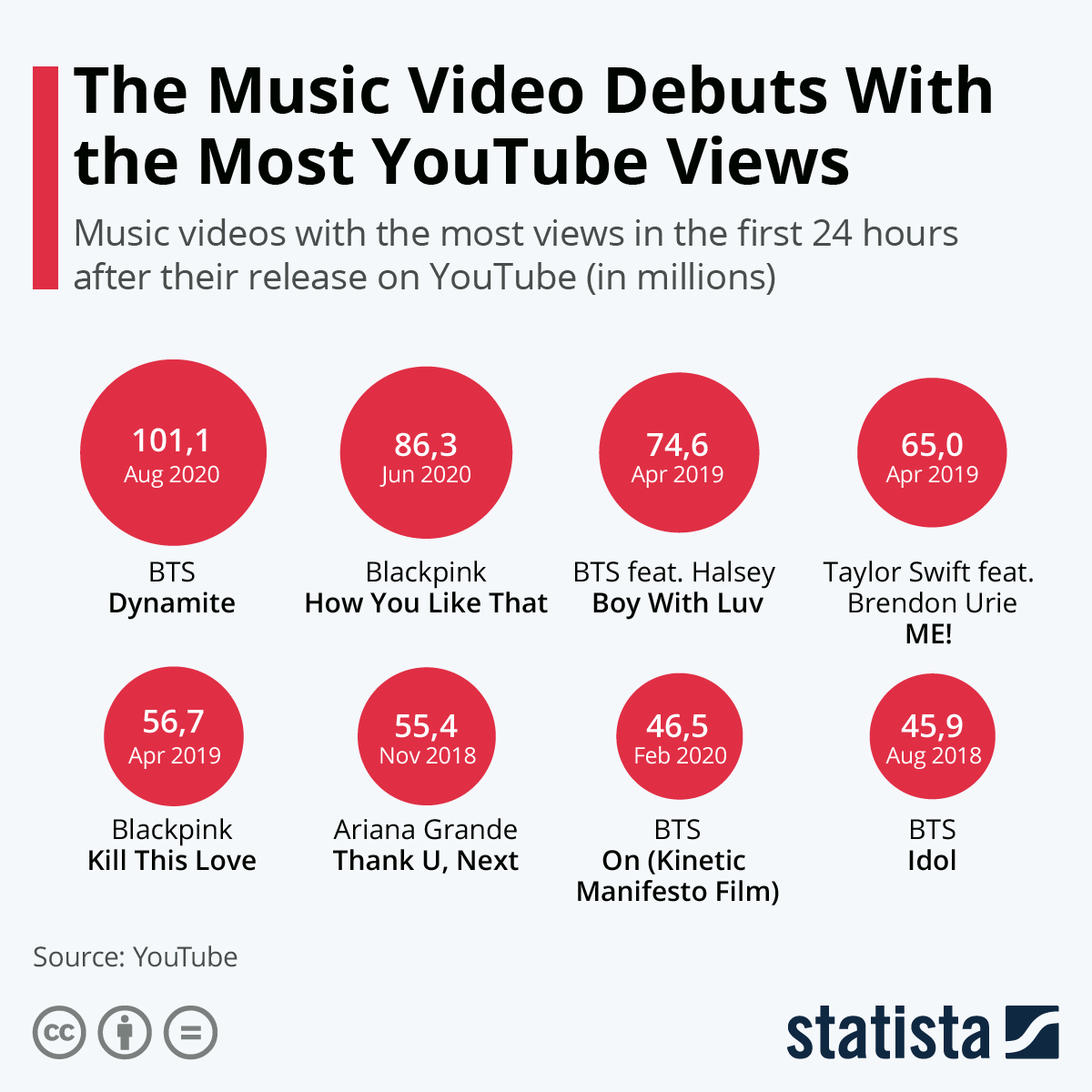 Chart Bts Break Record For Debut With Most Youtube Views Statista