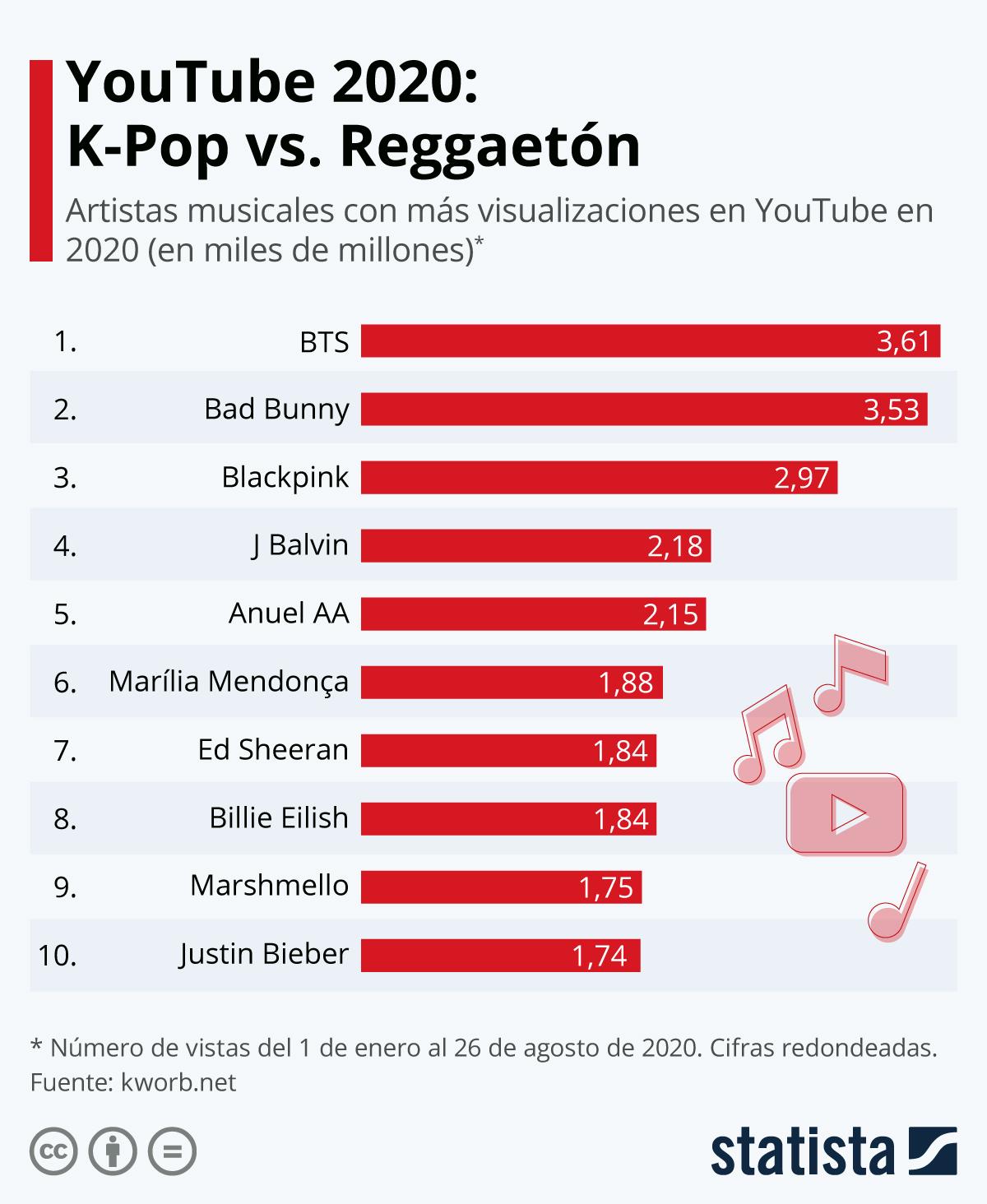 Gráfico El 2020 Suena A K Pop Y Reggaetón Statista