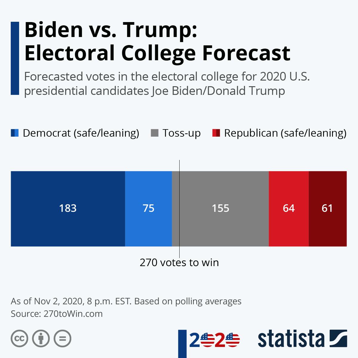 Chart Biden Vs Trump Who Will Take The Electoral College Statista