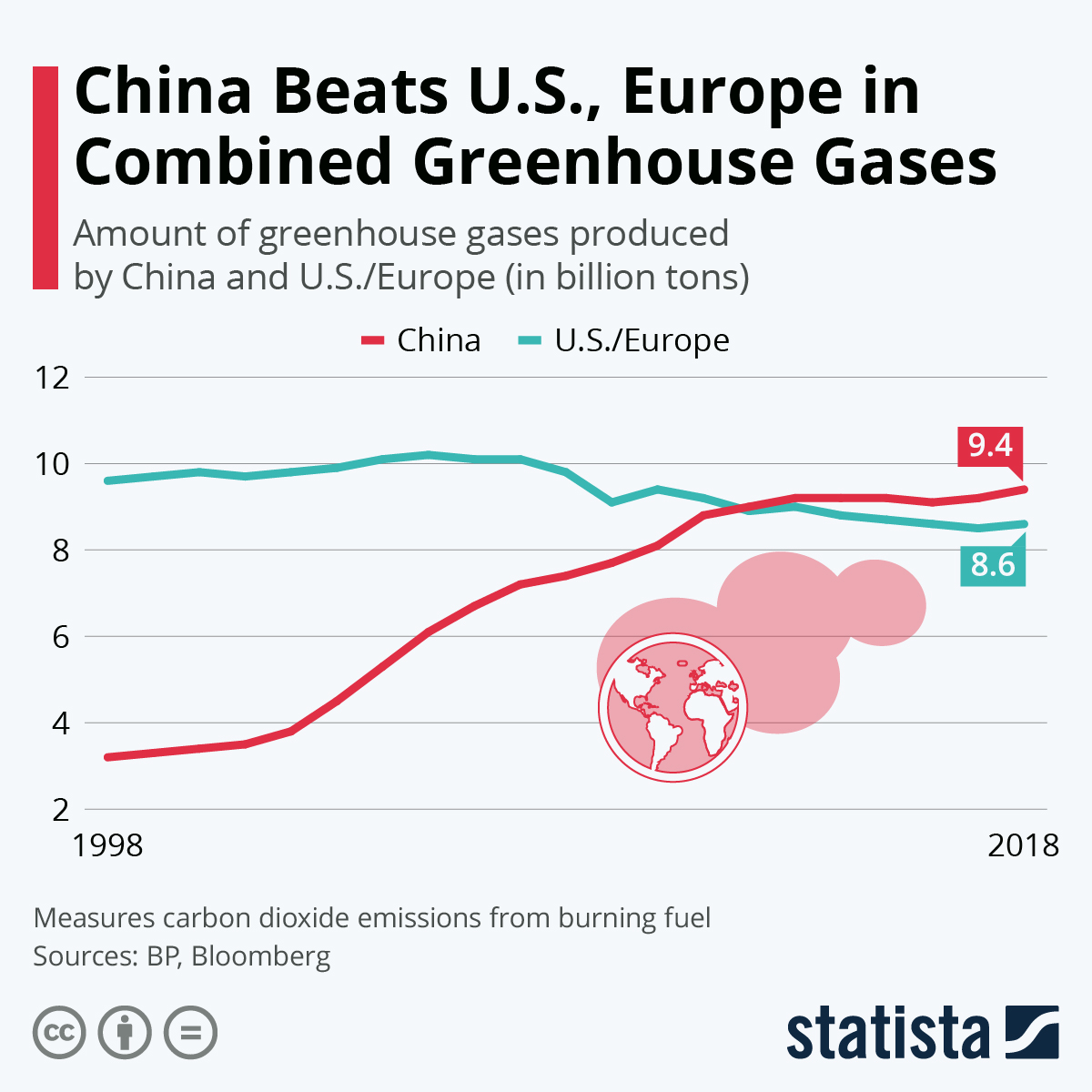 Chart: China Beats U.S., Europe in Combined Greenhouse Gases | Statista