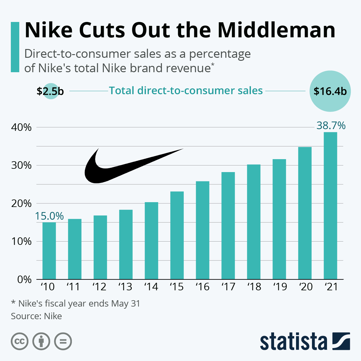 Chart: Nike Cuts Out the Middleman