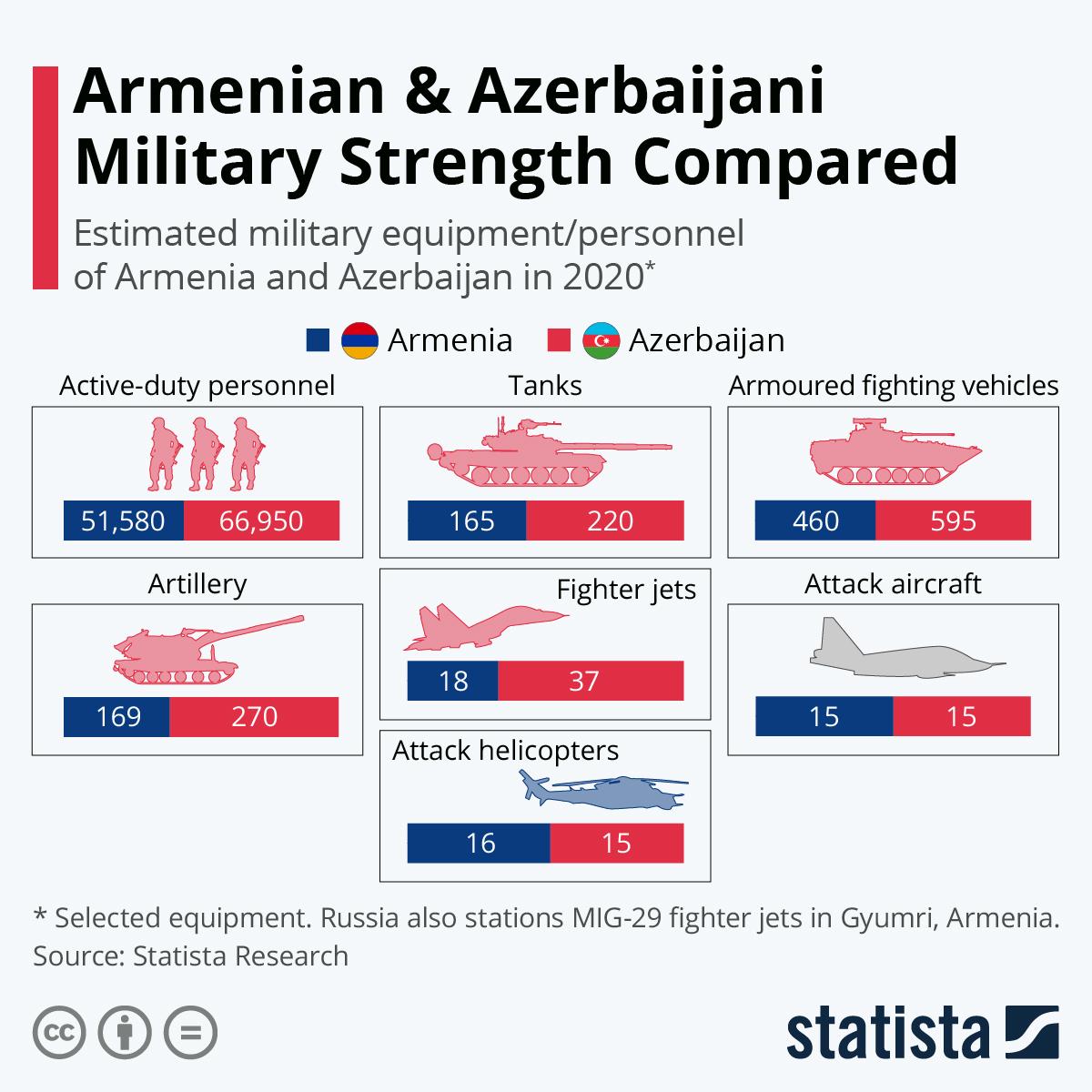 Infographic: Armenian & Azerbaijani Military Strength Compared | Statista