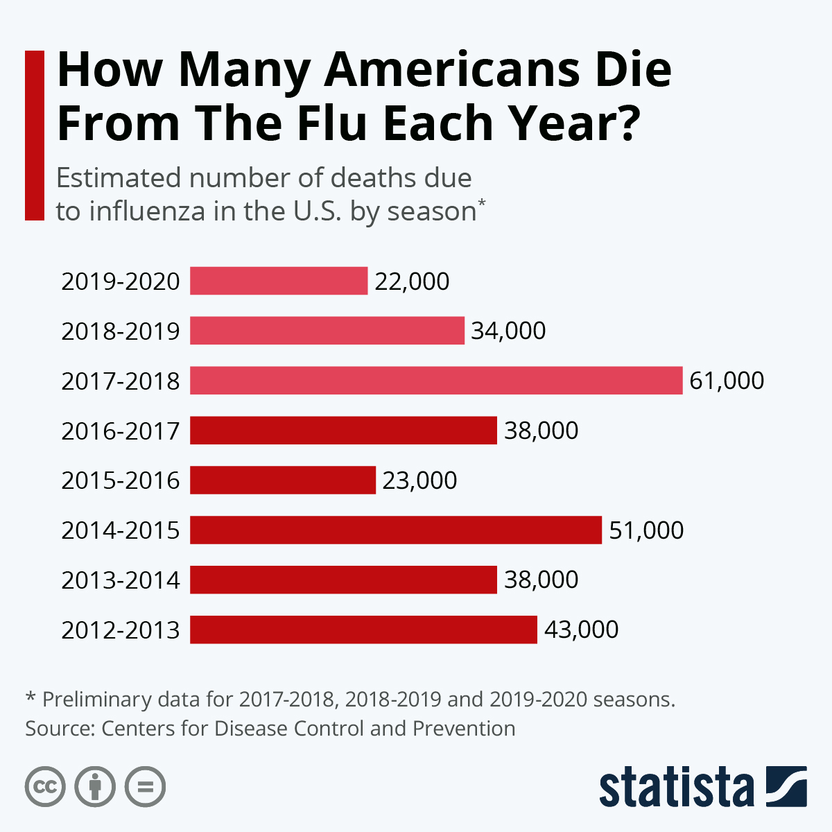 Chart How Many Americans Die From The Flu Each Year Statista