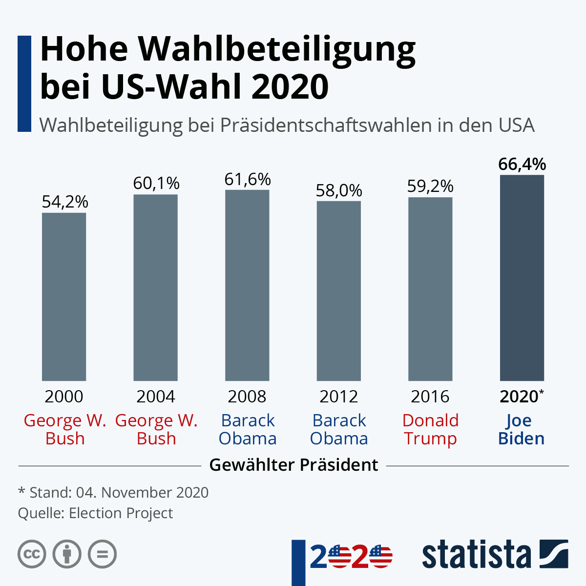 Stand Wahl Usa