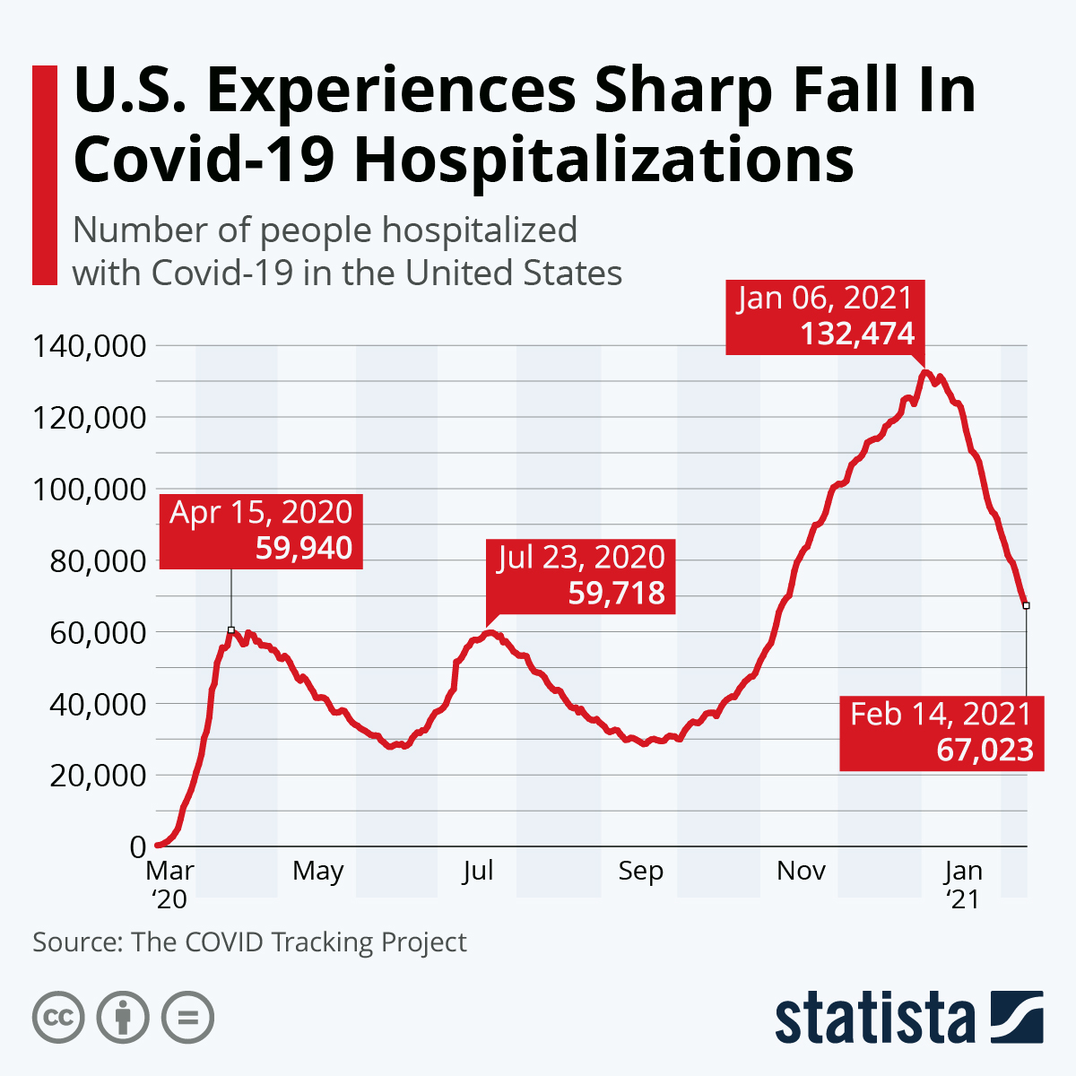 Chart U S Surpasses 100 000 Covid 19 Hospitalizations Statista