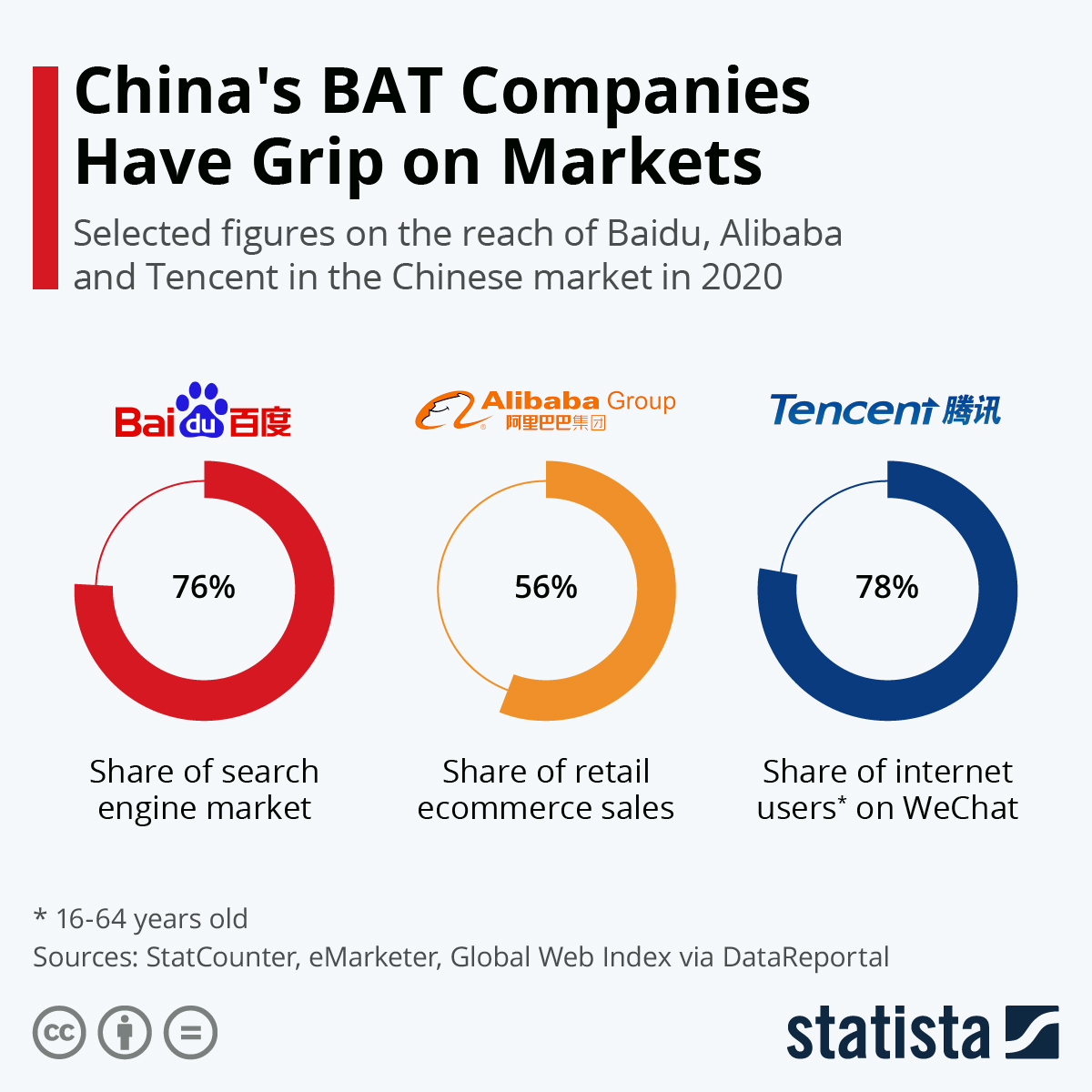 Chart China S Bat Companies Have Grip On Markets Statista Stock analysis for alibaba group holding ltd (baba:new york) including stock price, stock chart, company news, key statistics, fundamentals and company profile. statista