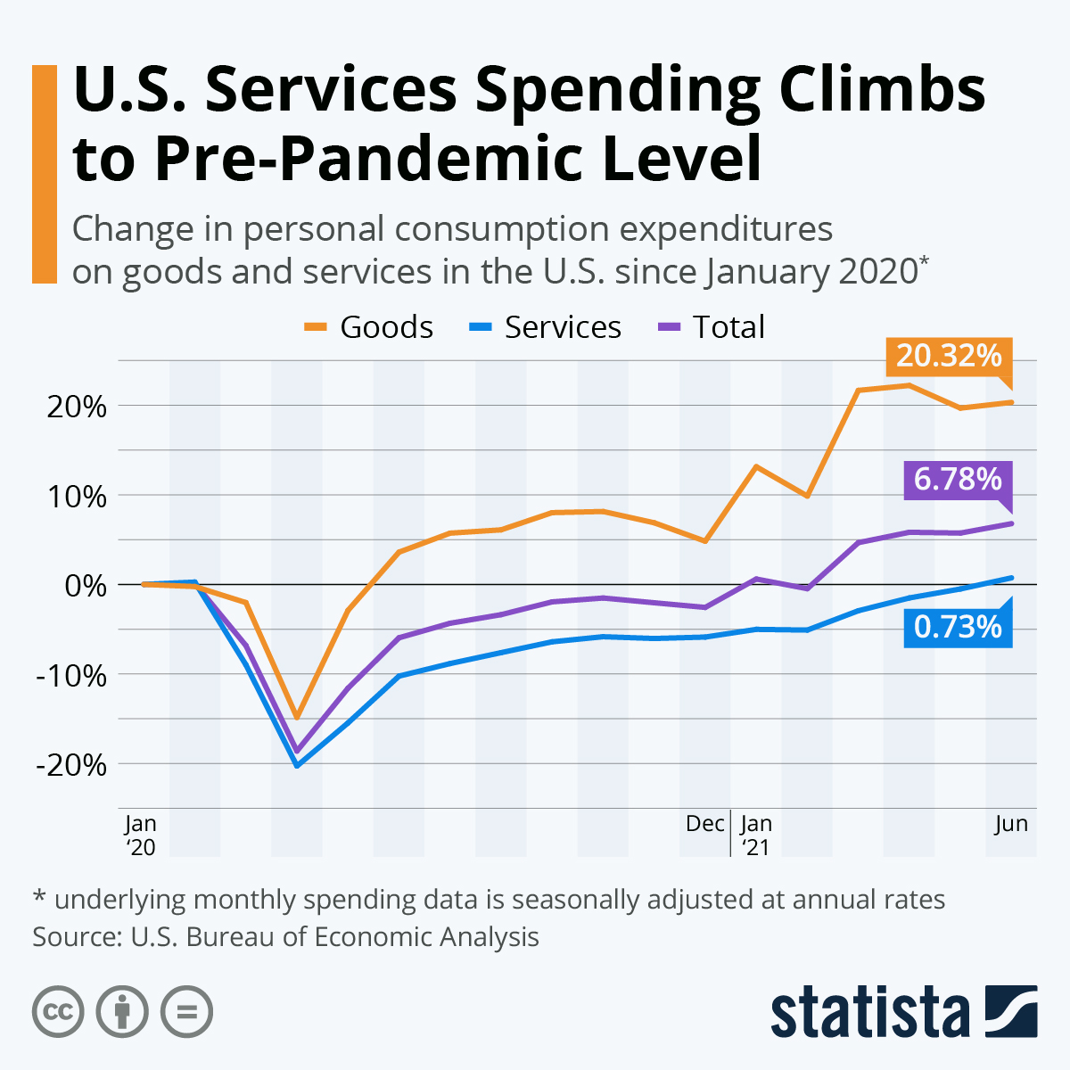Chart U.S. Services Spending Climbs to Pre Pandemic Level   Statista