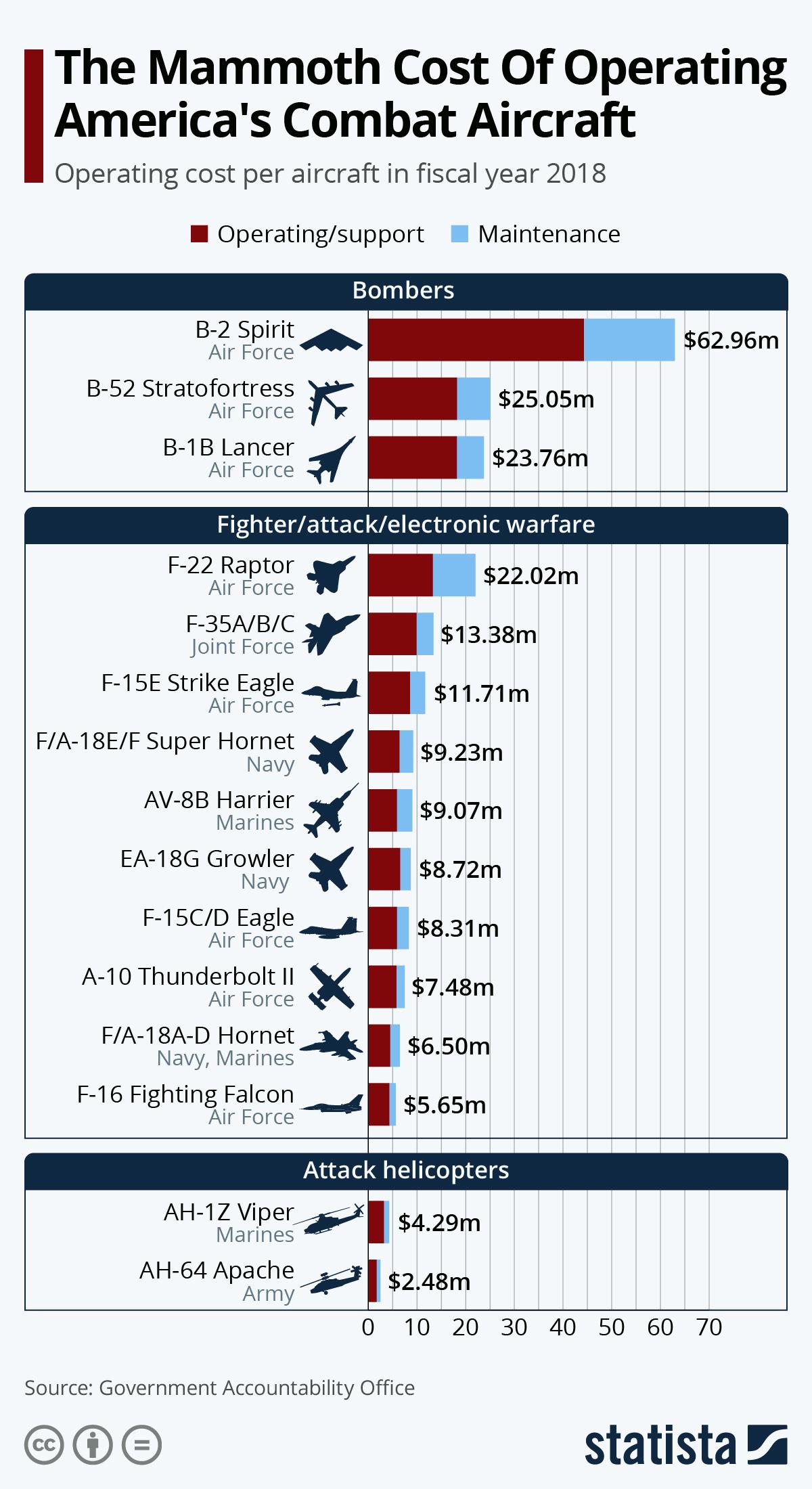 air force 1 cost per flight