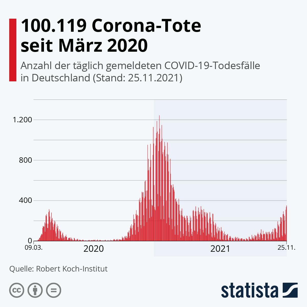 Infografik Über 20.20 Corona Tote seit November   Statista