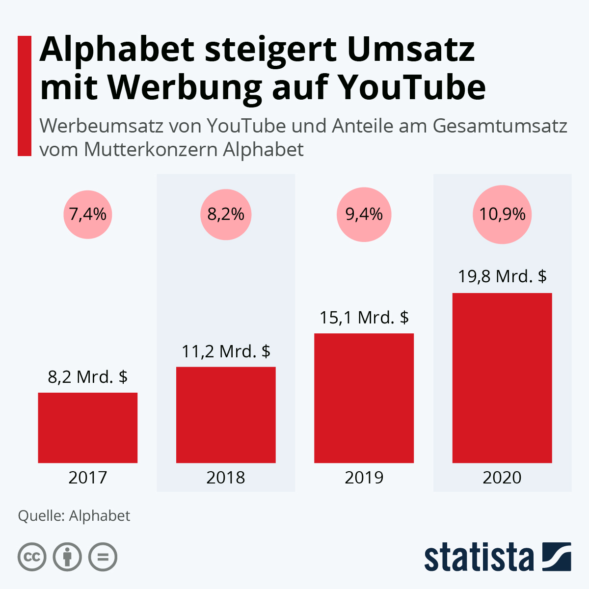 Alphabet steigert Umsatz mit Werbung auf Youtube