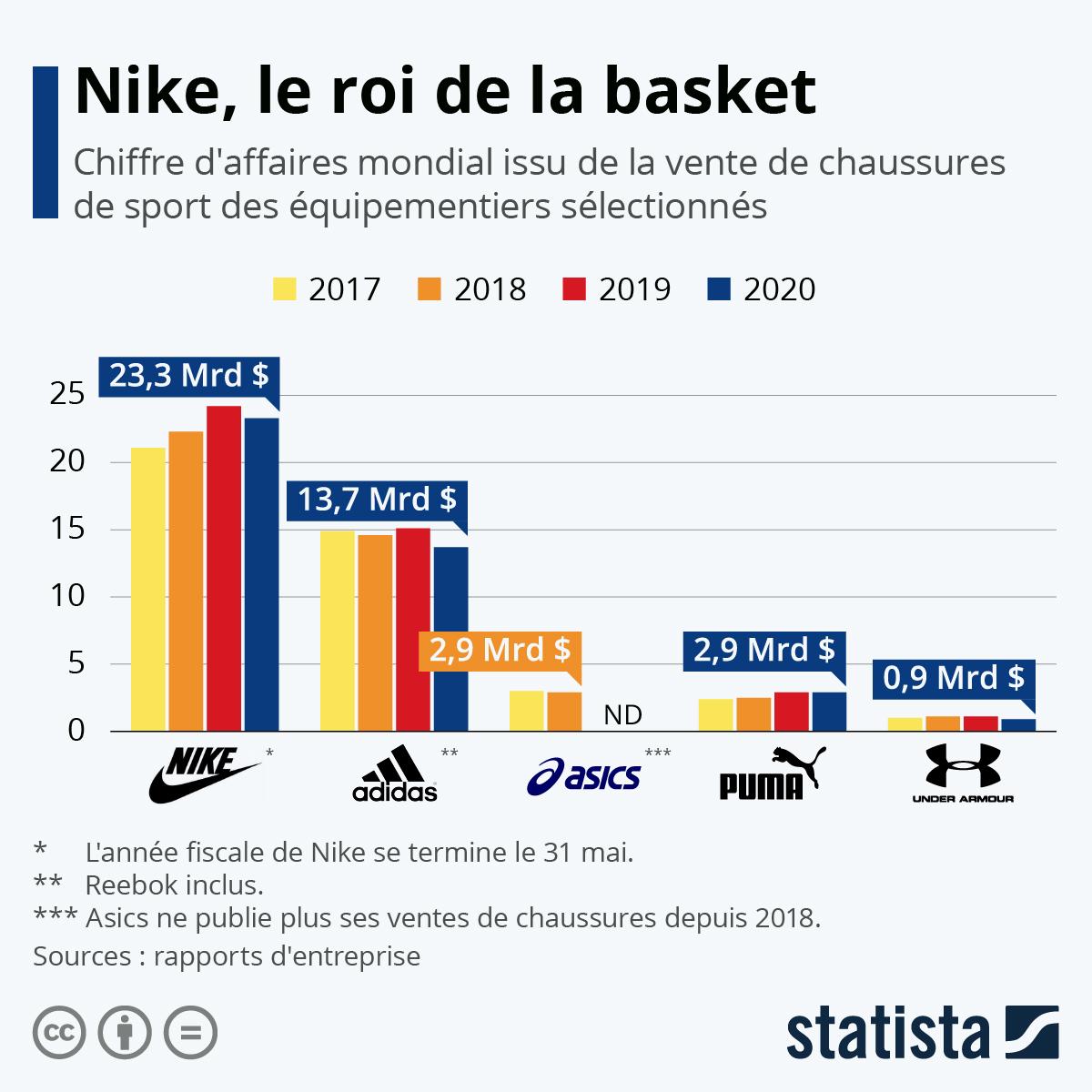 Graphique: Les plus grandes marques de chaussures de sport | Statista