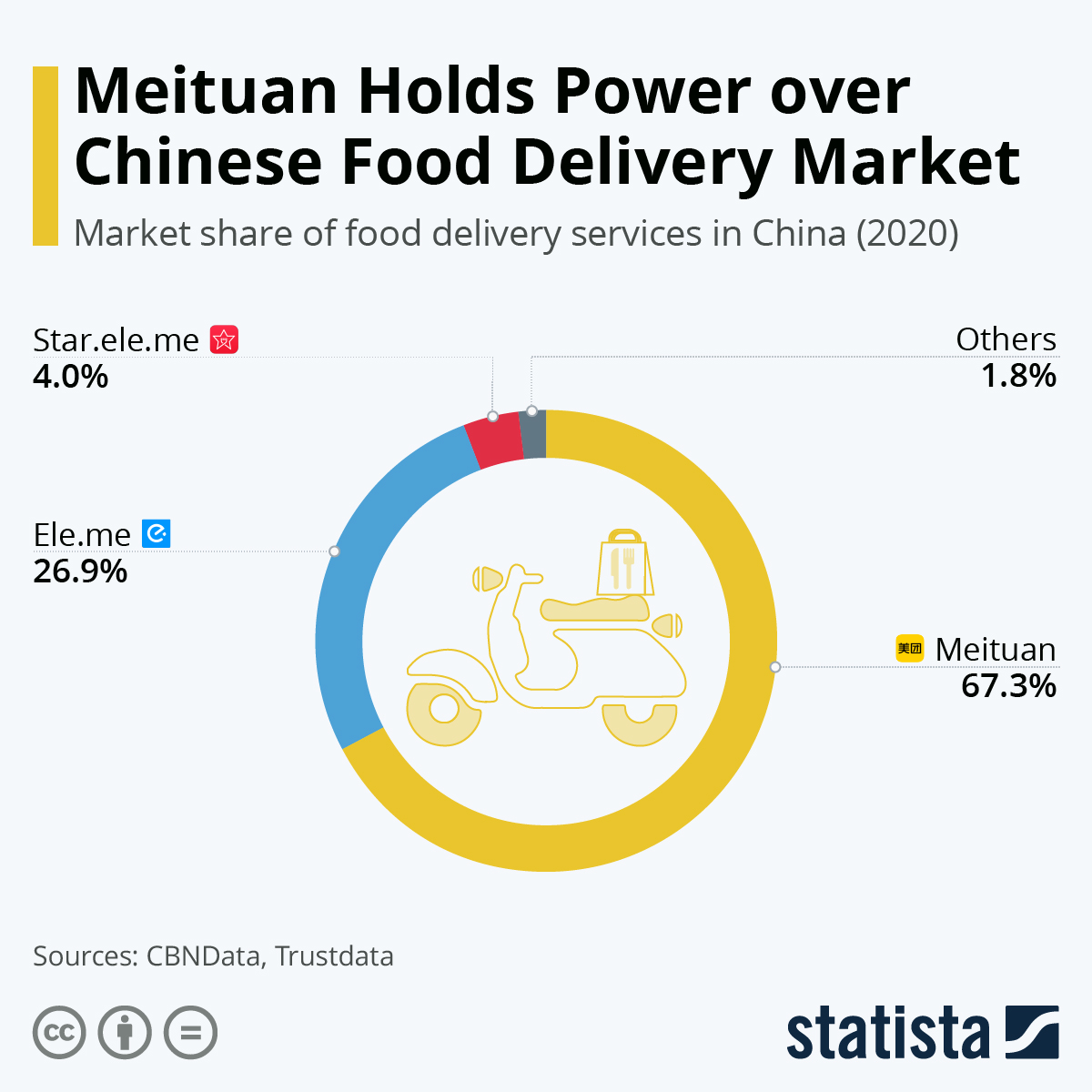 Chart: Meituan Holds Power over Chinese Food Delivery Market   Statista