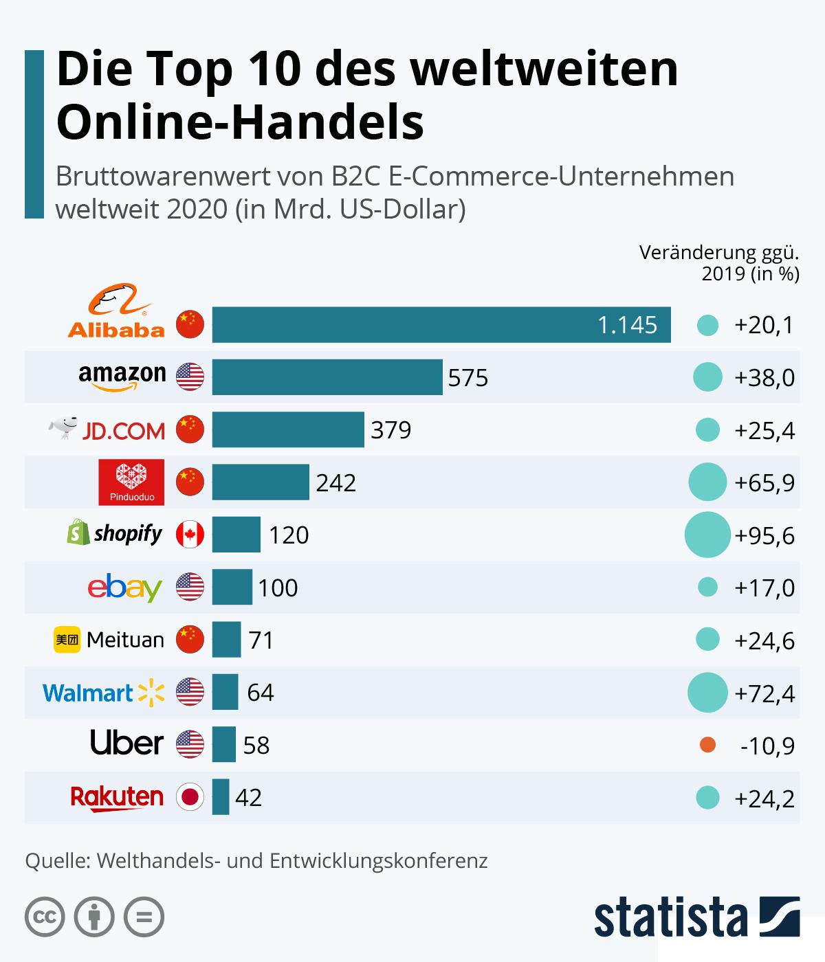 top 10 online handelsunternehmen der welt ich möchte zusätzliches geld von zu hause aus verdienen