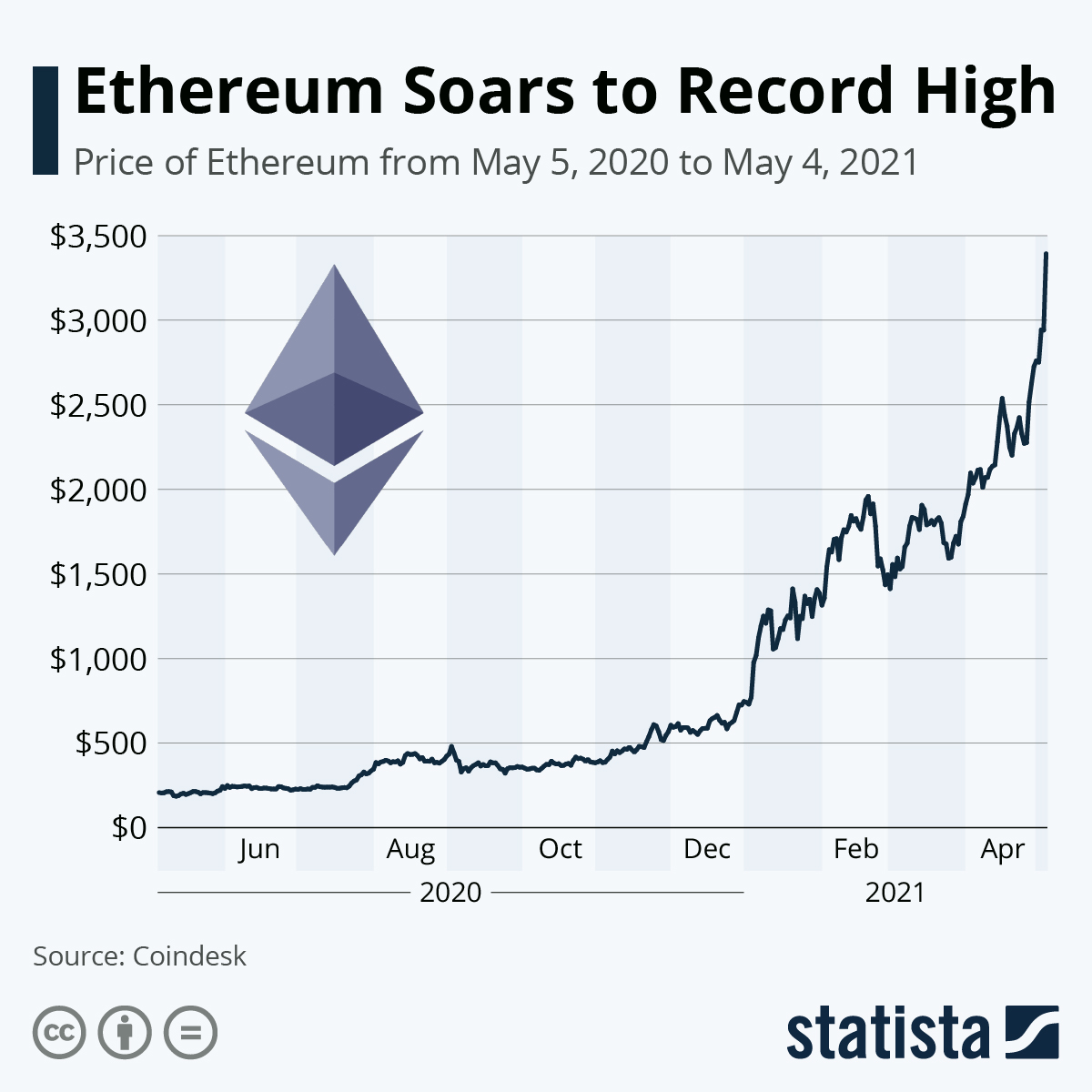 Chart: Ethereum Soars to Record High | Statista