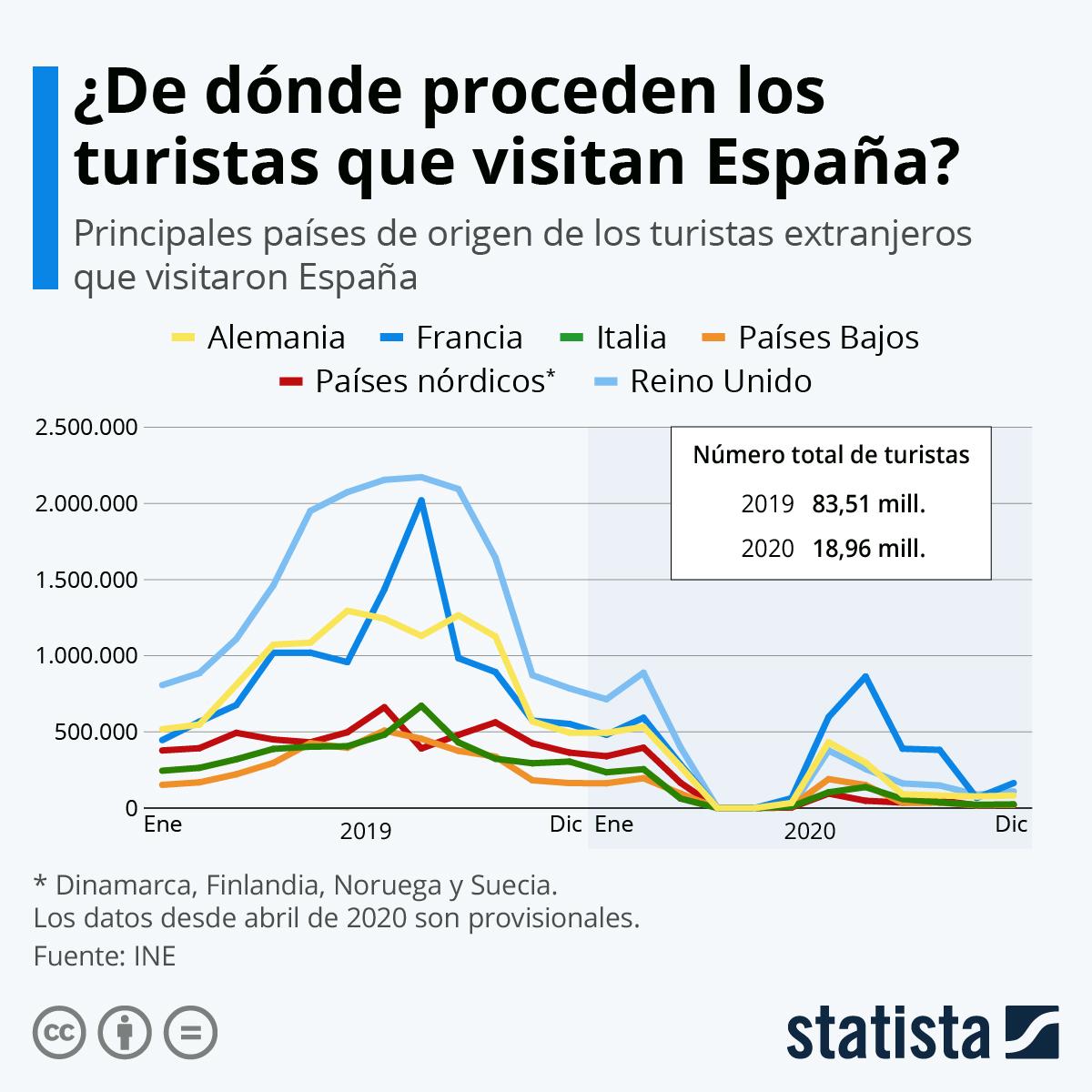 Infografía: ¿De dónde proceden los turistas que visitan España?