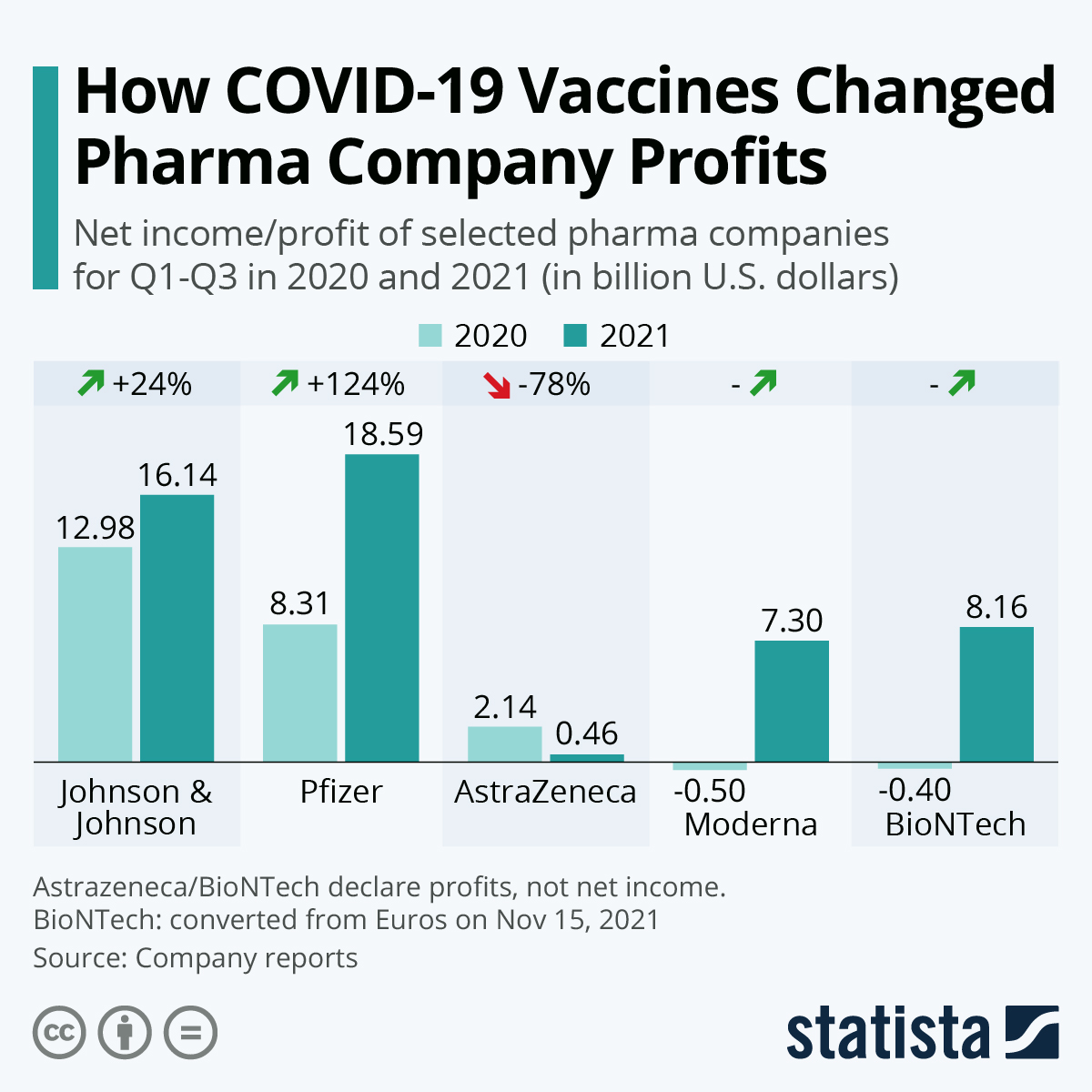 Chart: COVID-19 Vaccines Lift Pharma Company Profits   Statista