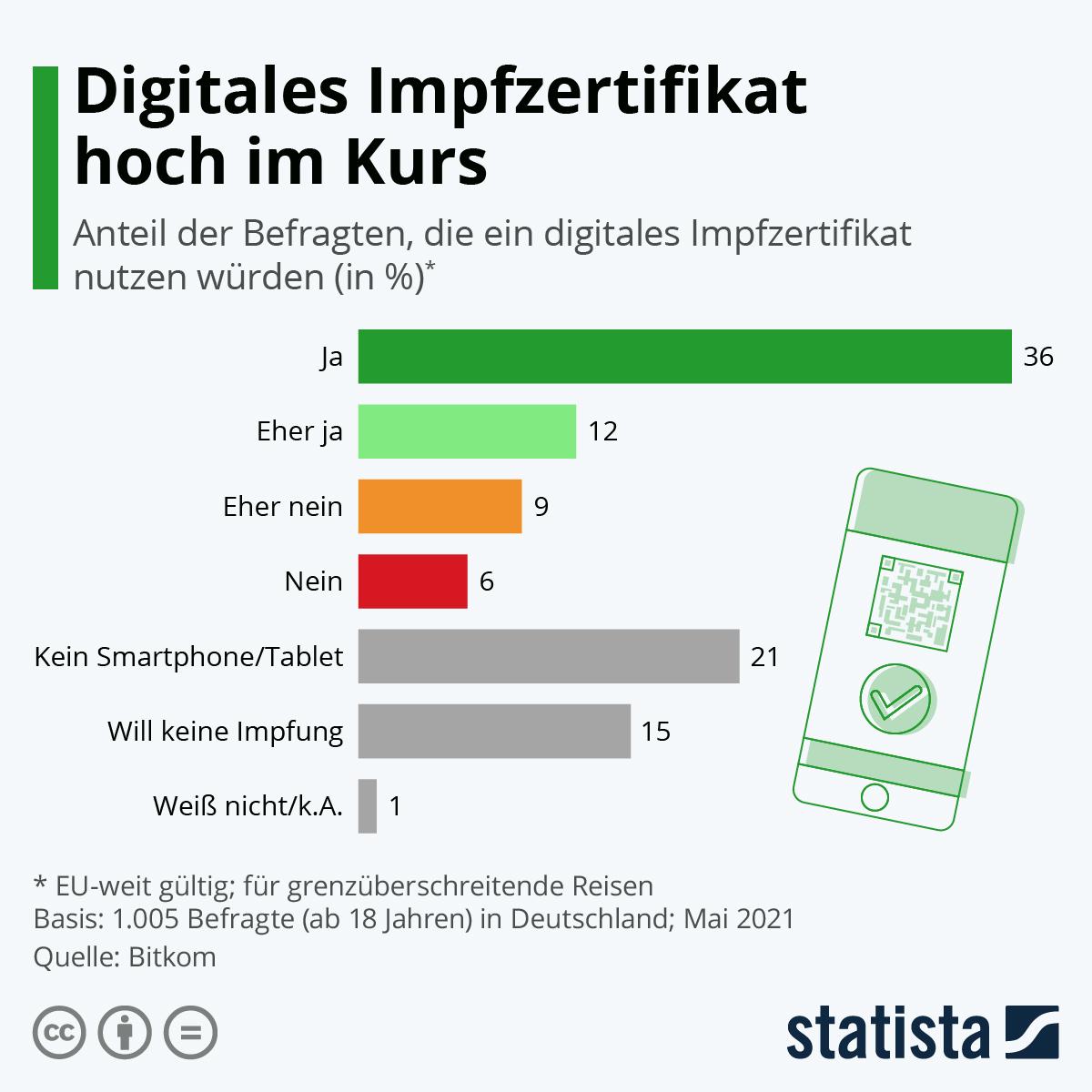 Infografik Digitales Impfzertifikat Hoch Im Kurs Statista