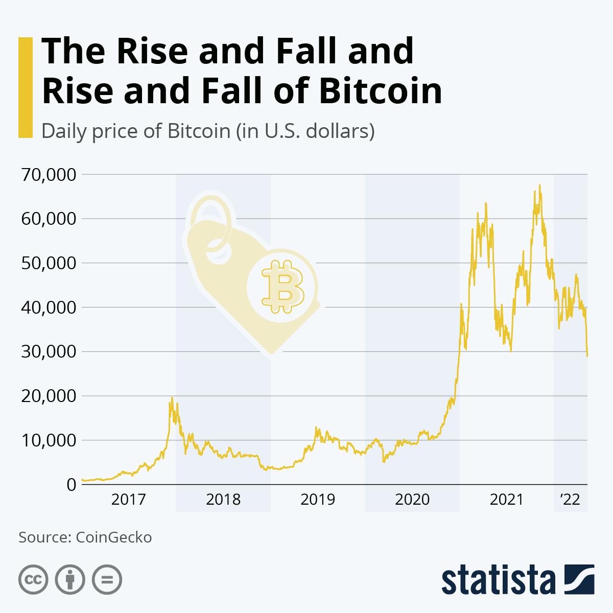 bitcoin sukčiavimas 2021)