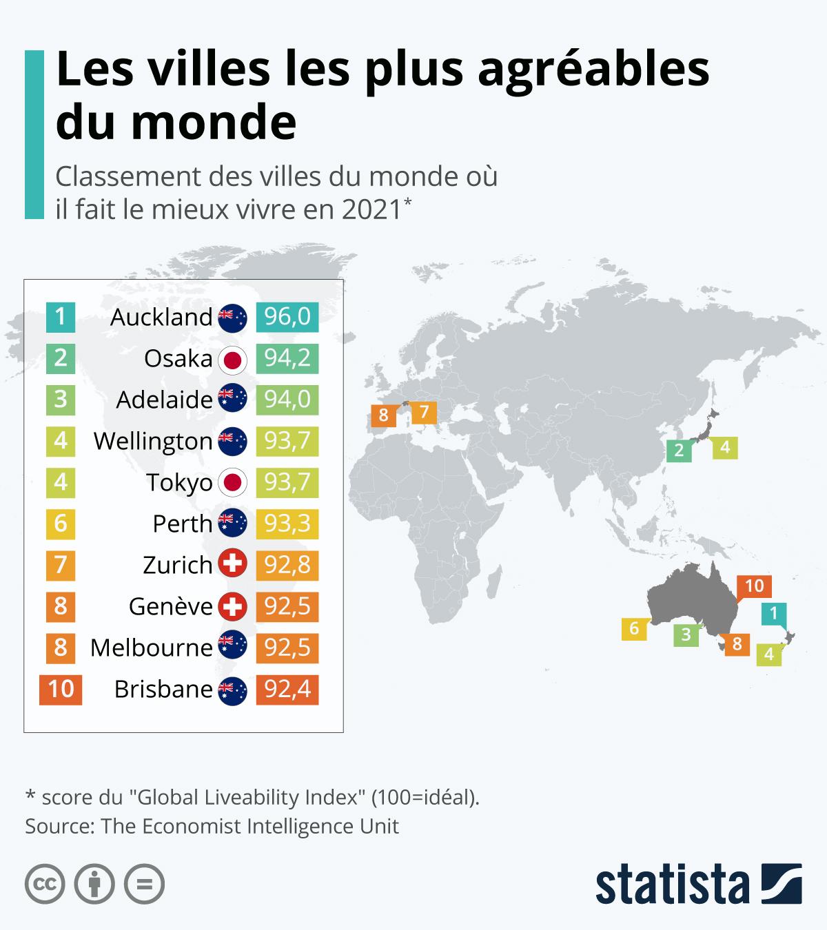 Graphique: Les villes les plus agréables du monde | Statista