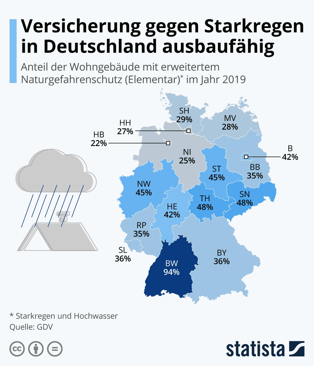 Infografik Versicherung gegen Starkregen in Deutschland ...