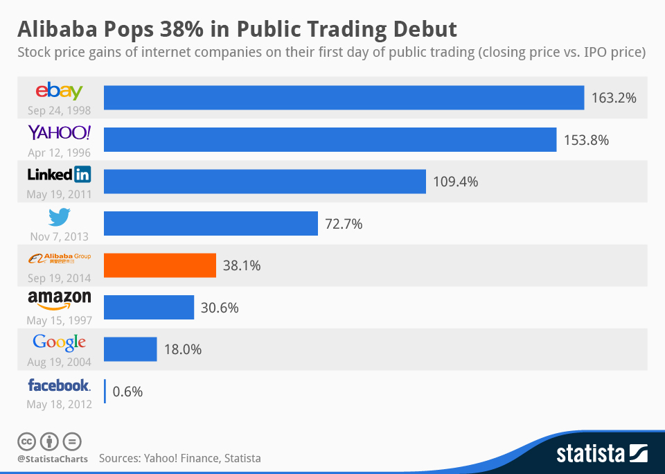 Chart Alibaba Pops 38 In Public Trading Debut Statista The close partnership that is key to the ipo process, the visibility opportunities that span the globe, and the merging of heritage and innovation were all integral parts of. statista