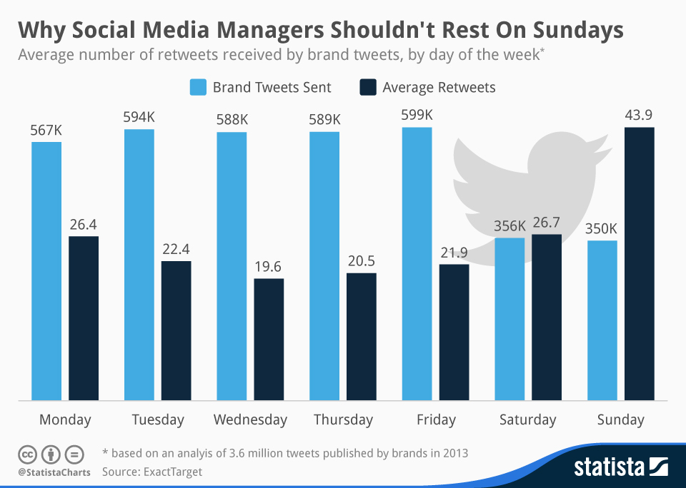 Why Press Shouldnt Be Your Source For >> Chart Why Social Media Managers Shouldn T Rest On Sundays