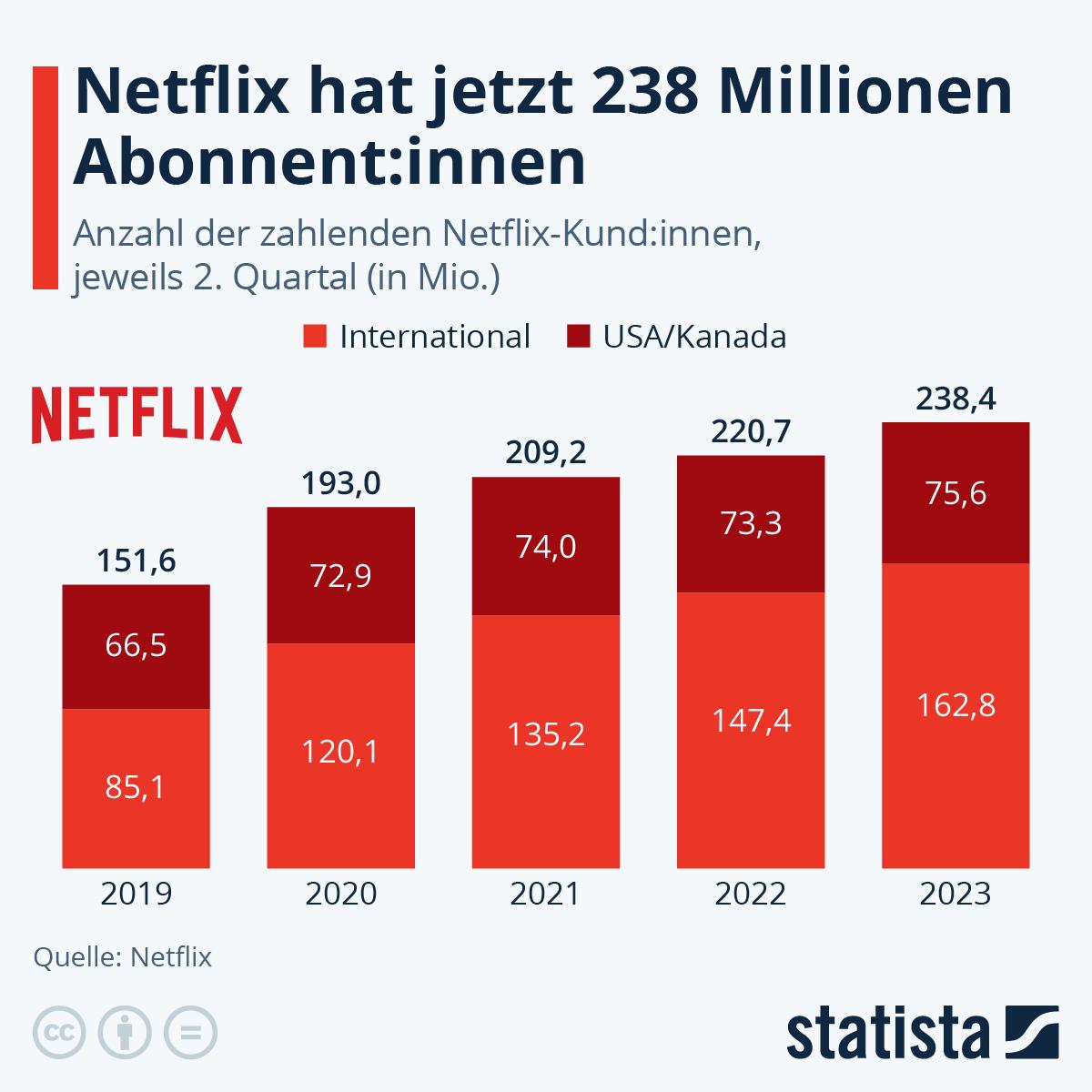 Netflix Zugänge